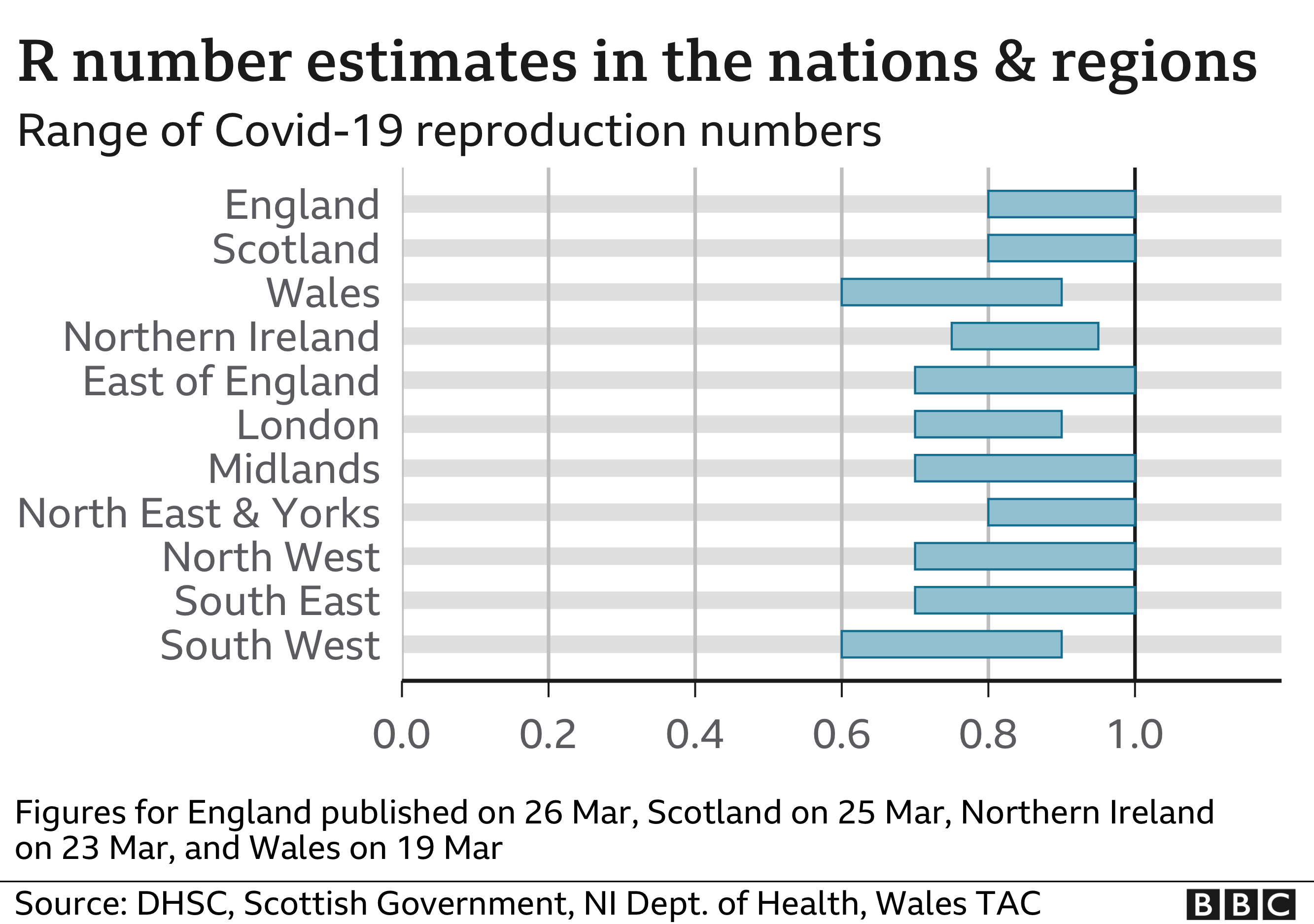 R number estimates in the nations and regions 26 March