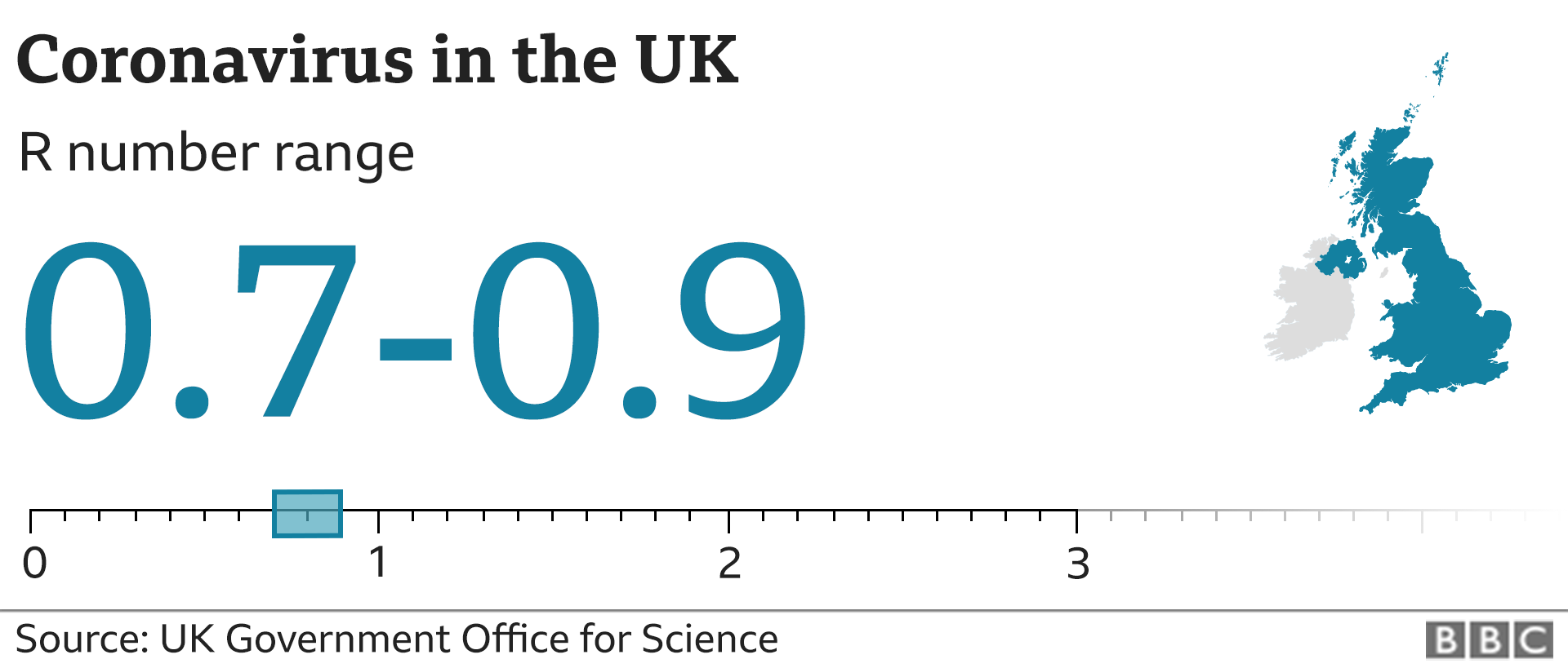 Graphic showing the estimated R number in the UK is between 0.7 and 0.9