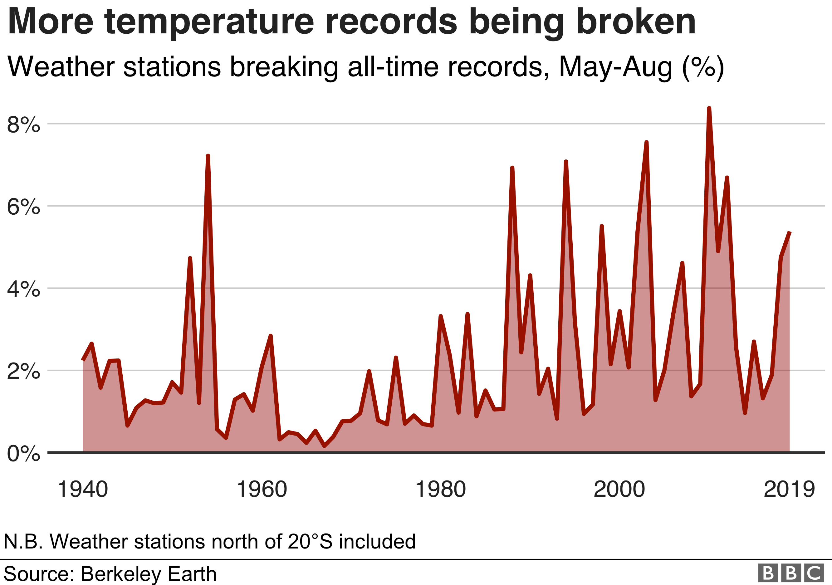 Chart showing that the number of all-time temperature records broken has been increasing