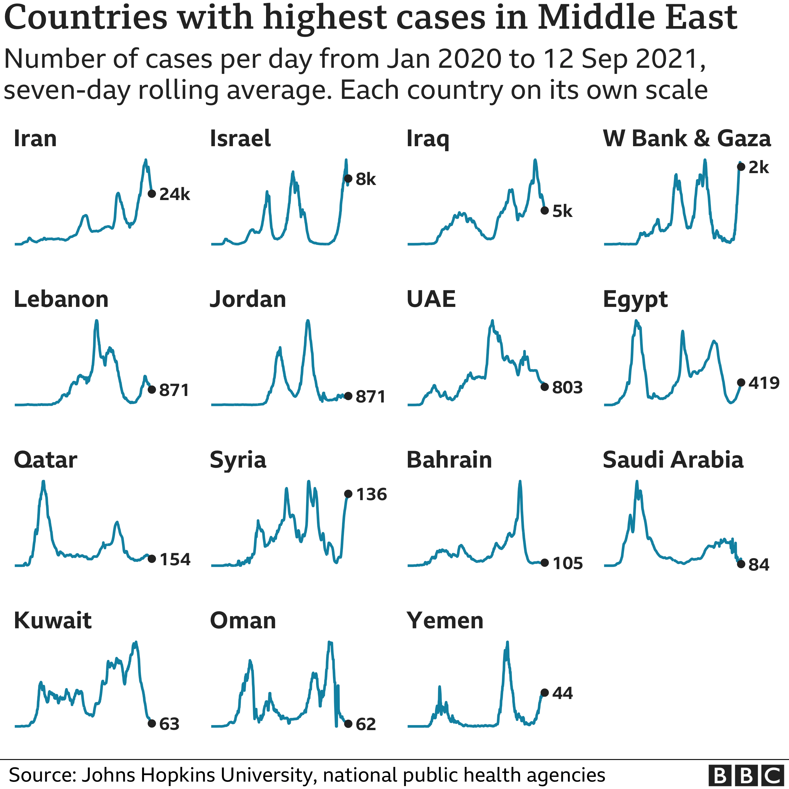 Chart showing the countries in the Middle East with the highest average number of cases in the last week. Updated 13 September.