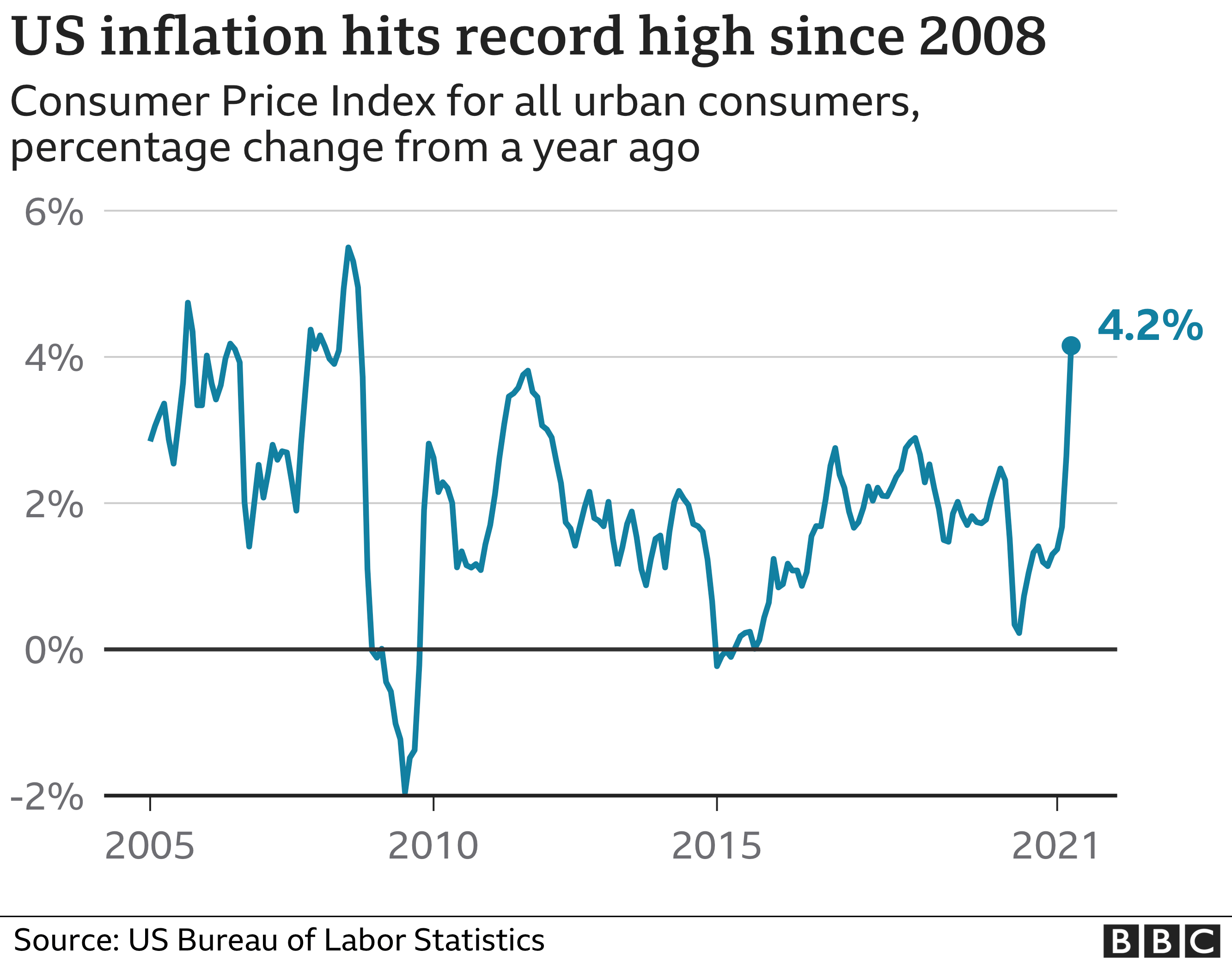 US inflation hits record high since 2008
