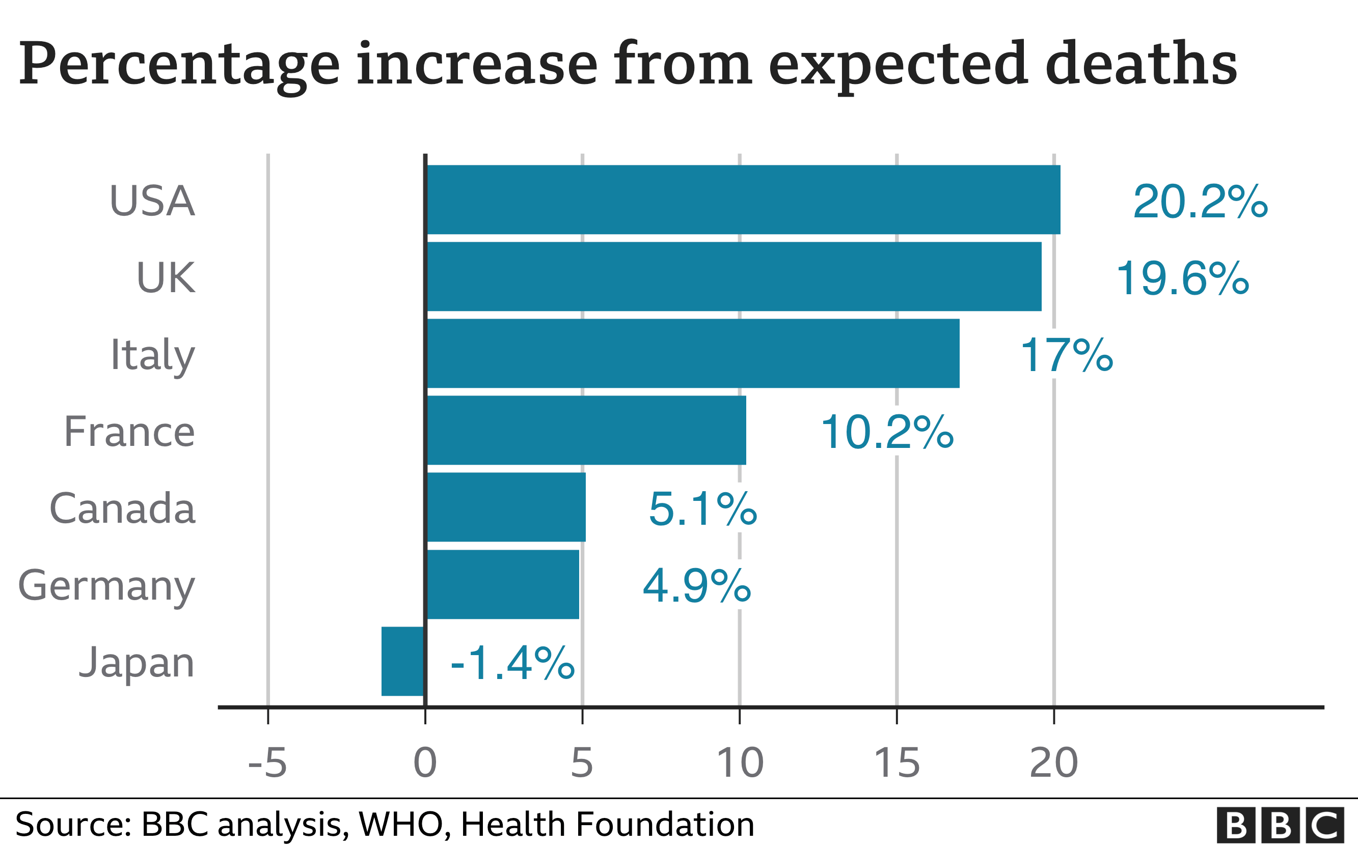 Increase in expected deaths graph