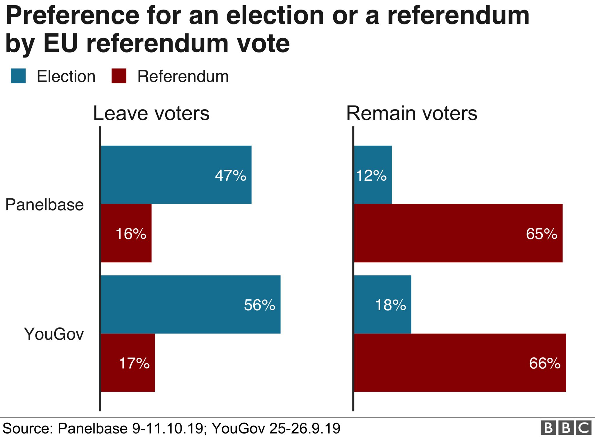 Preference for an early election or referendum by EU referendum vote