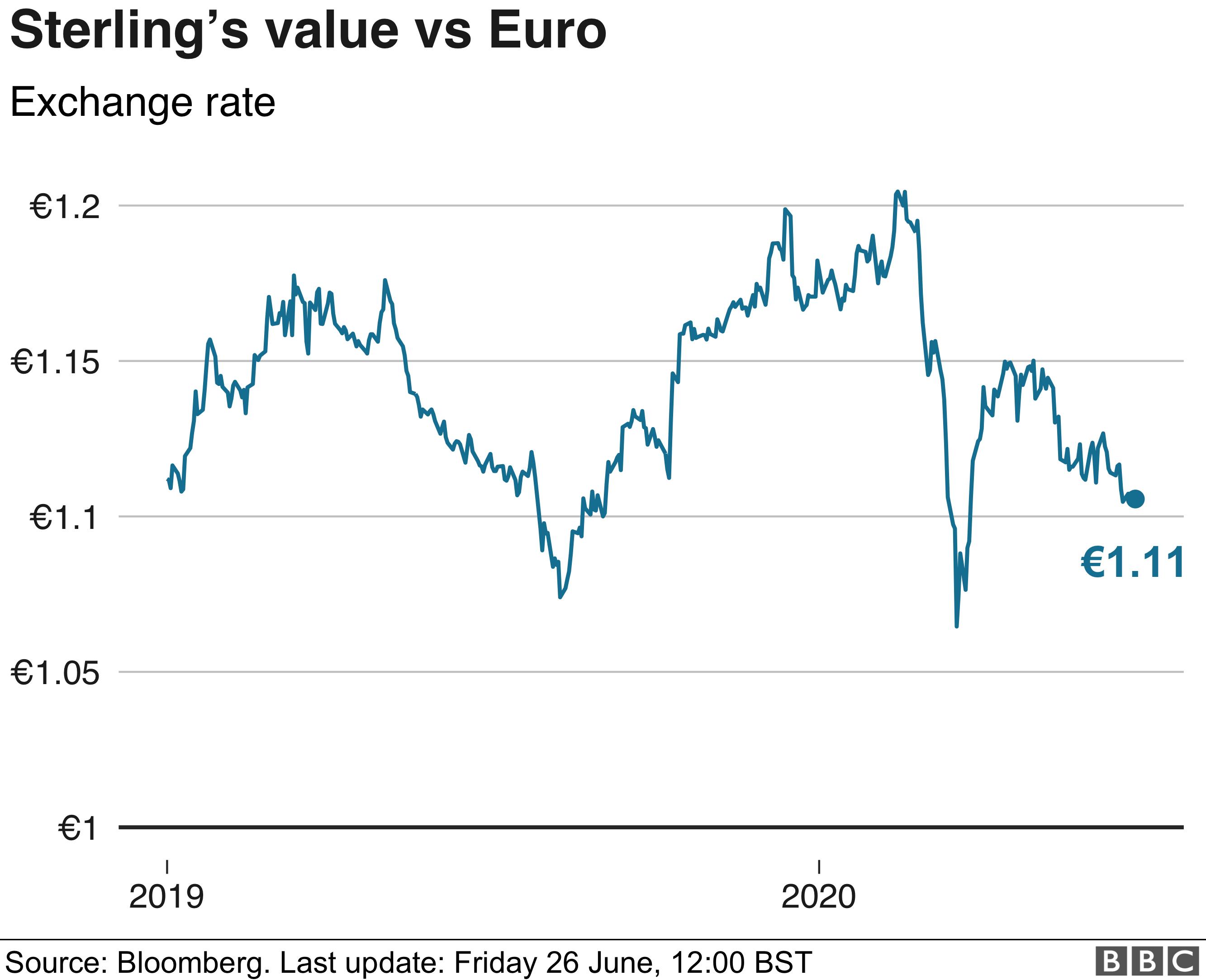 sterling vs euro