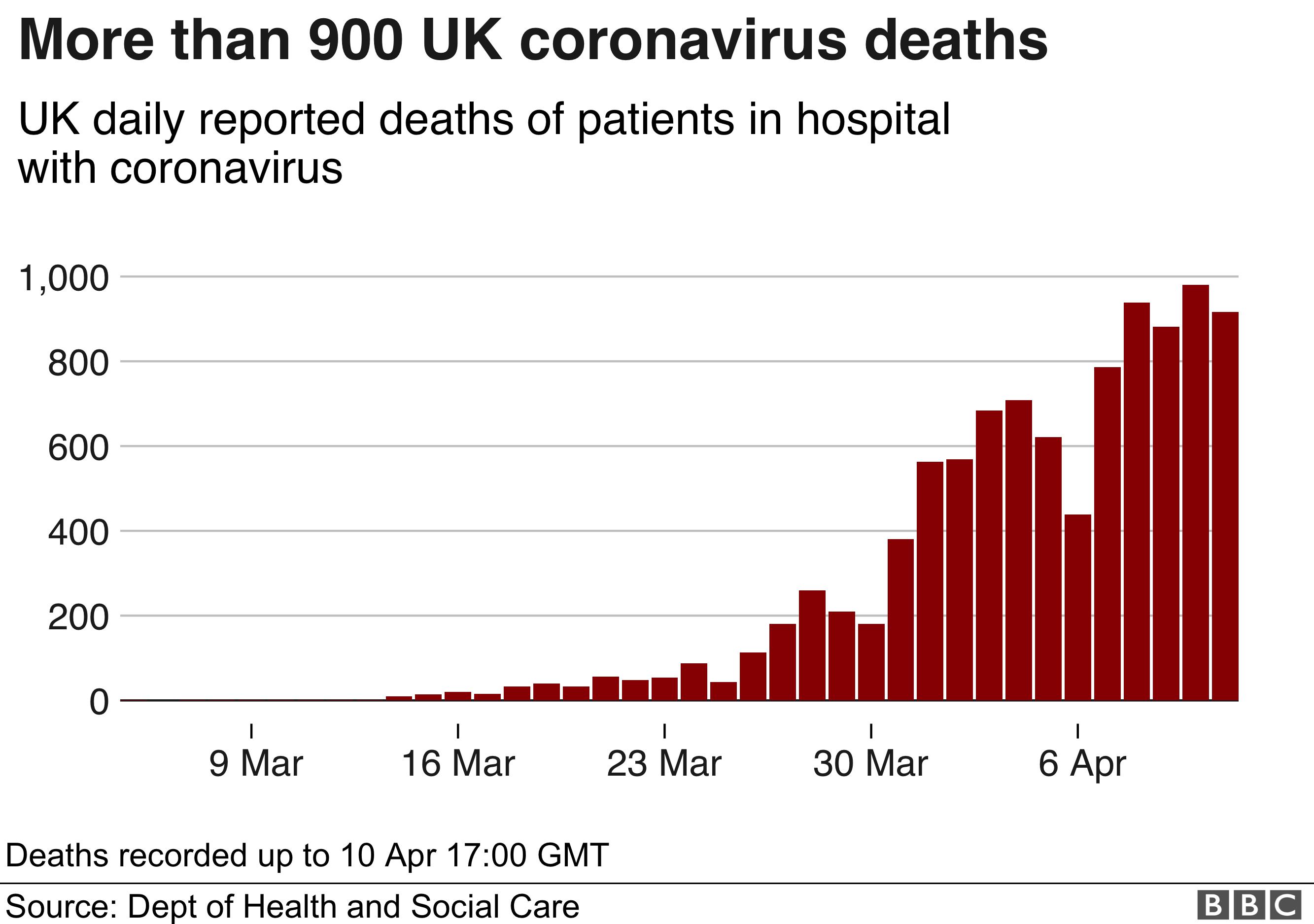 Graph showing UK daily hospital coronavirus deaths