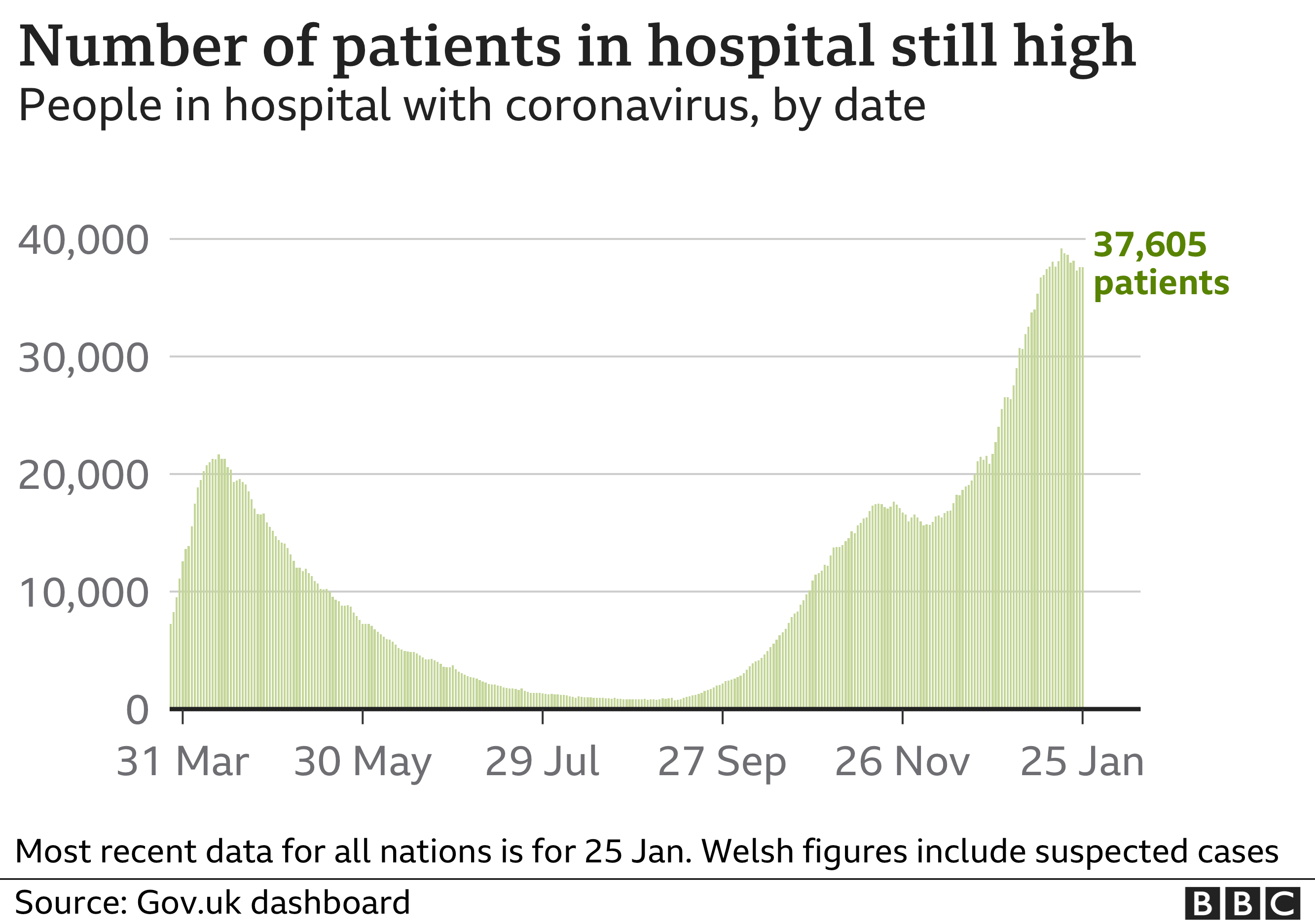 Chart showing the number of coronavirus patients in hospital is still high