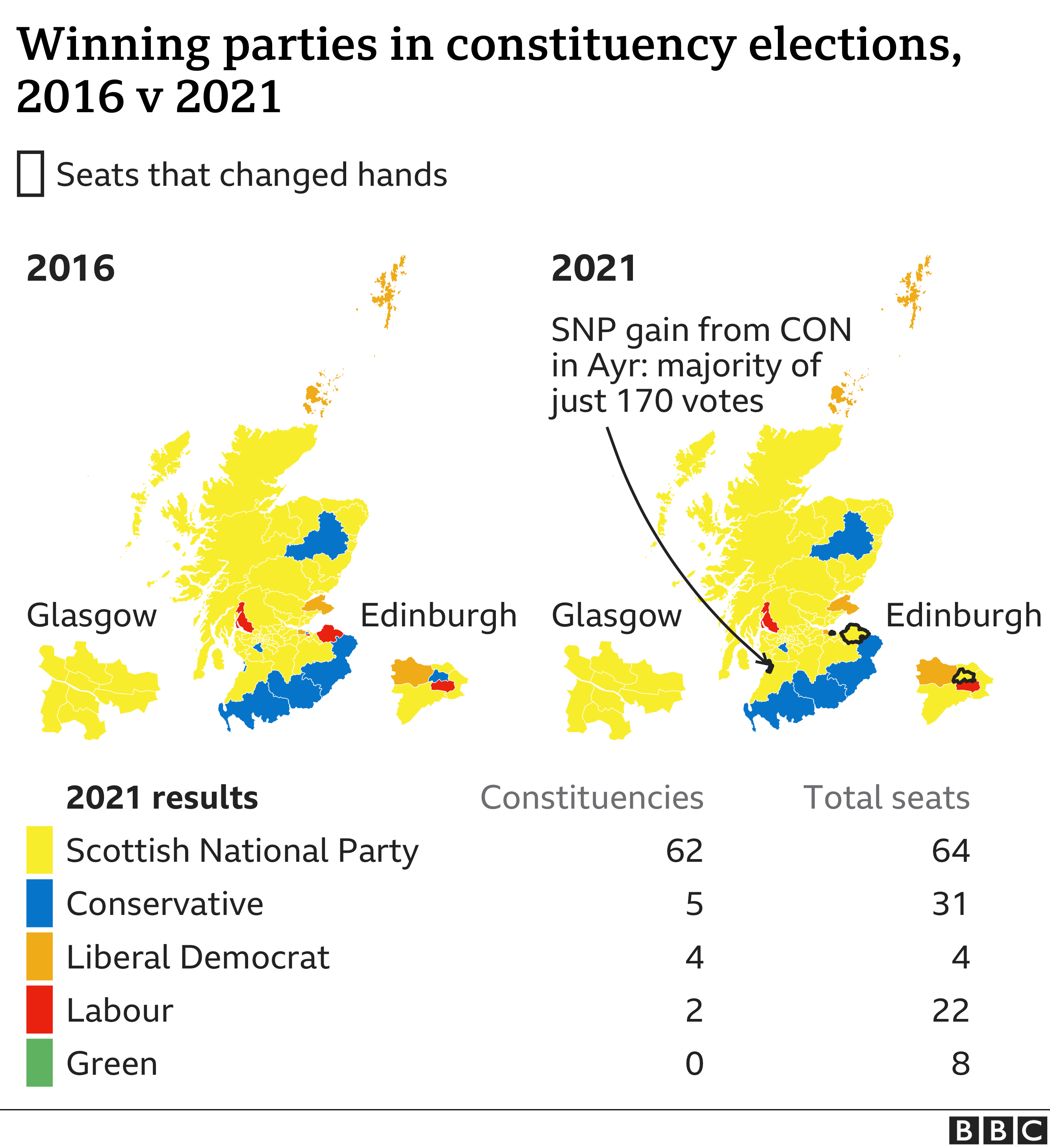 The SNP fell one seat short of a majority. They made three key gains but were unable to secure the extra win they needed for overall control of the Scottish Parliament