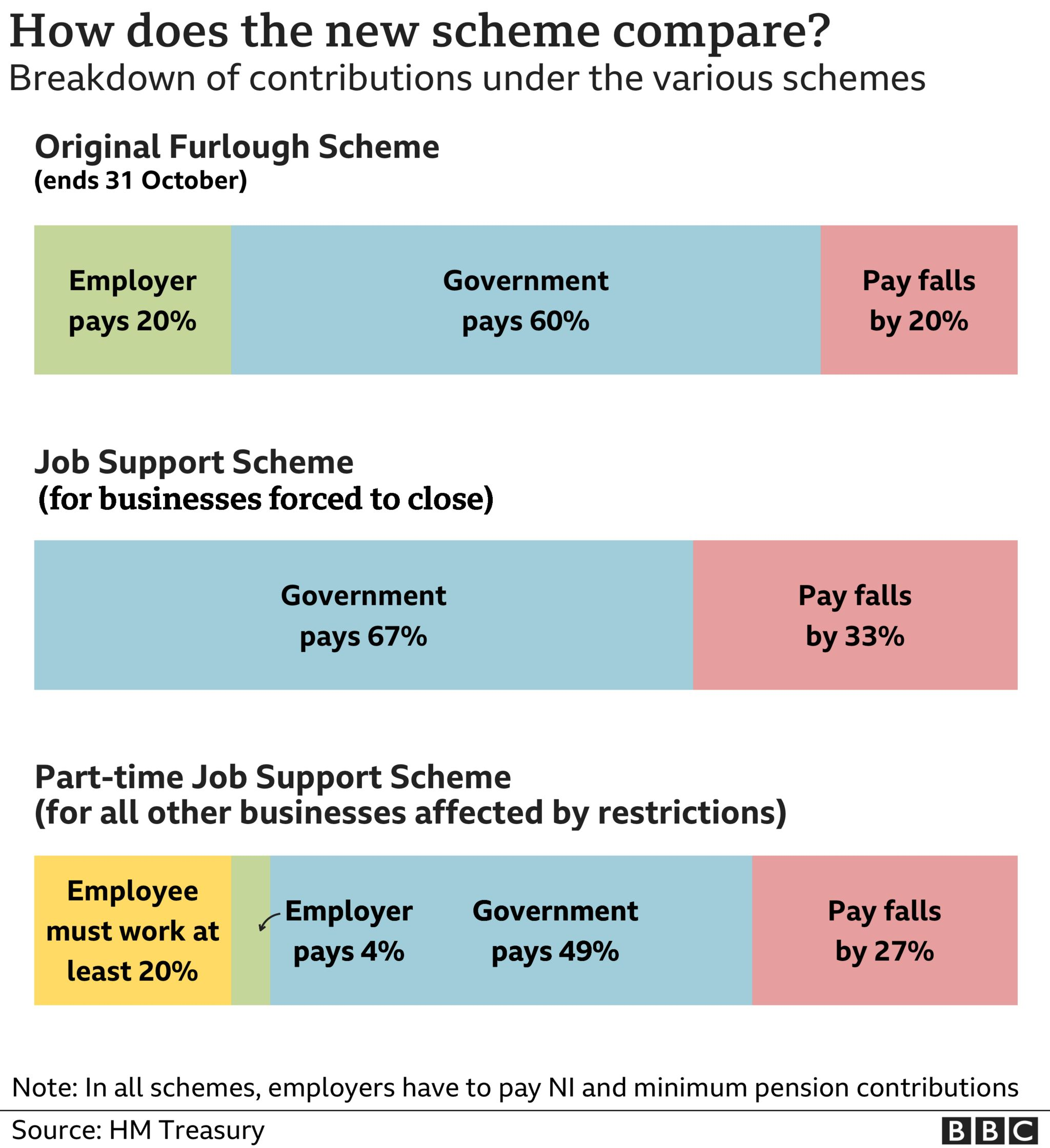 Graphic comparing job retention and job support schemes in UK