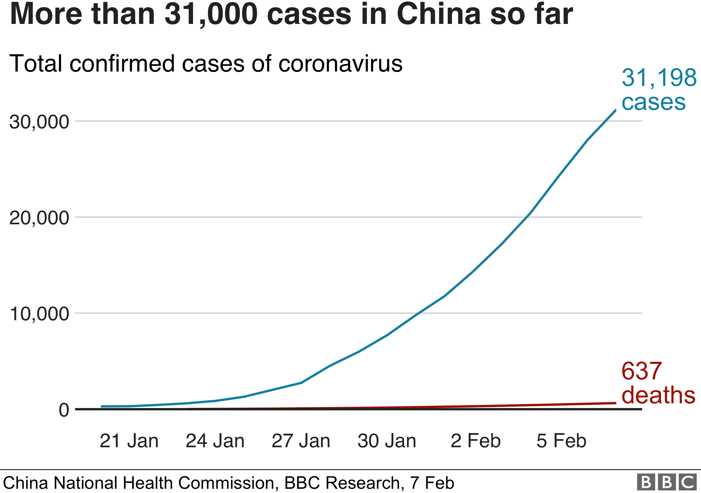 Graphic showing the number of cases in China so far