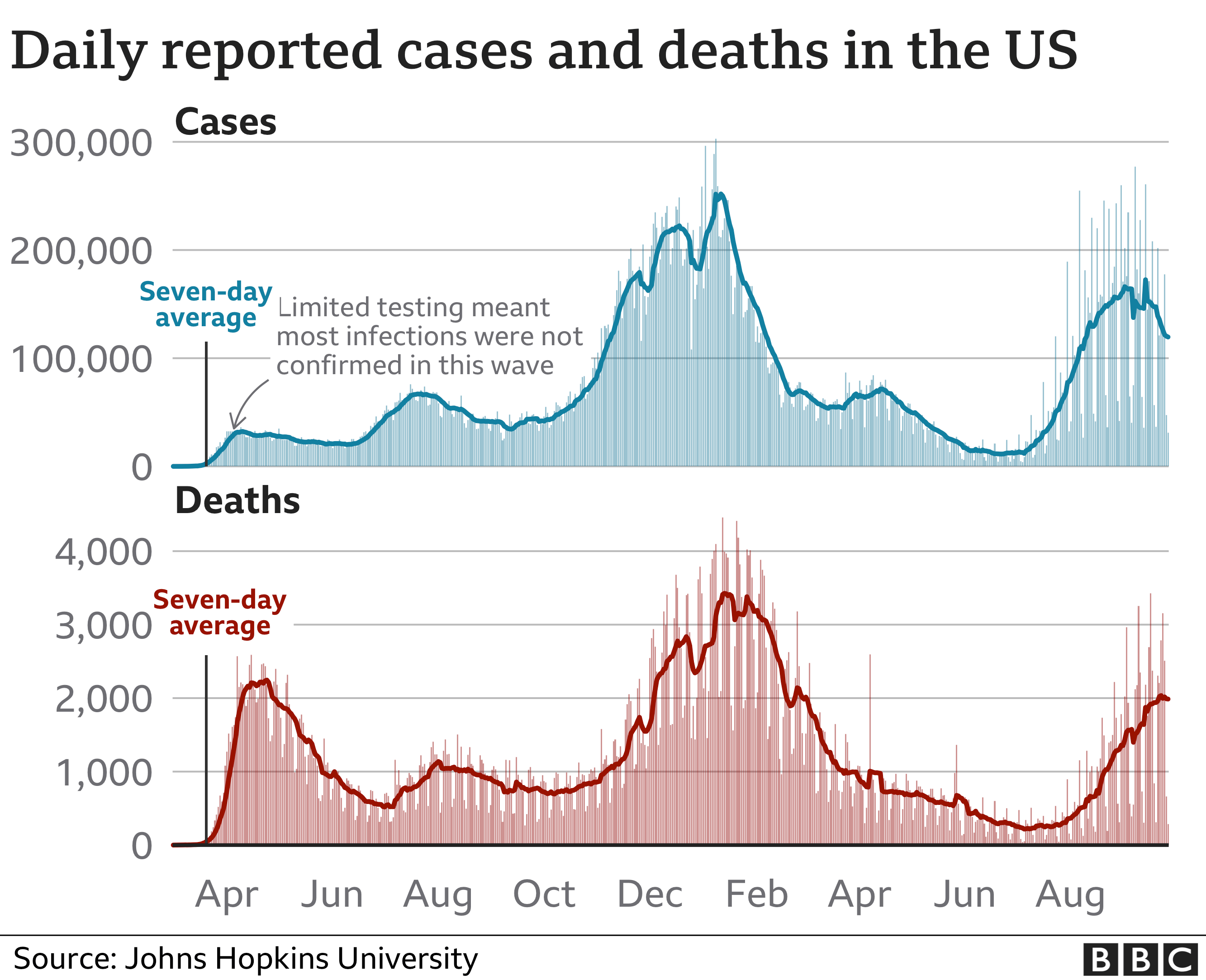 Chart showing cases and deaths in the US since the start of the pandemic. Updated 27 September.