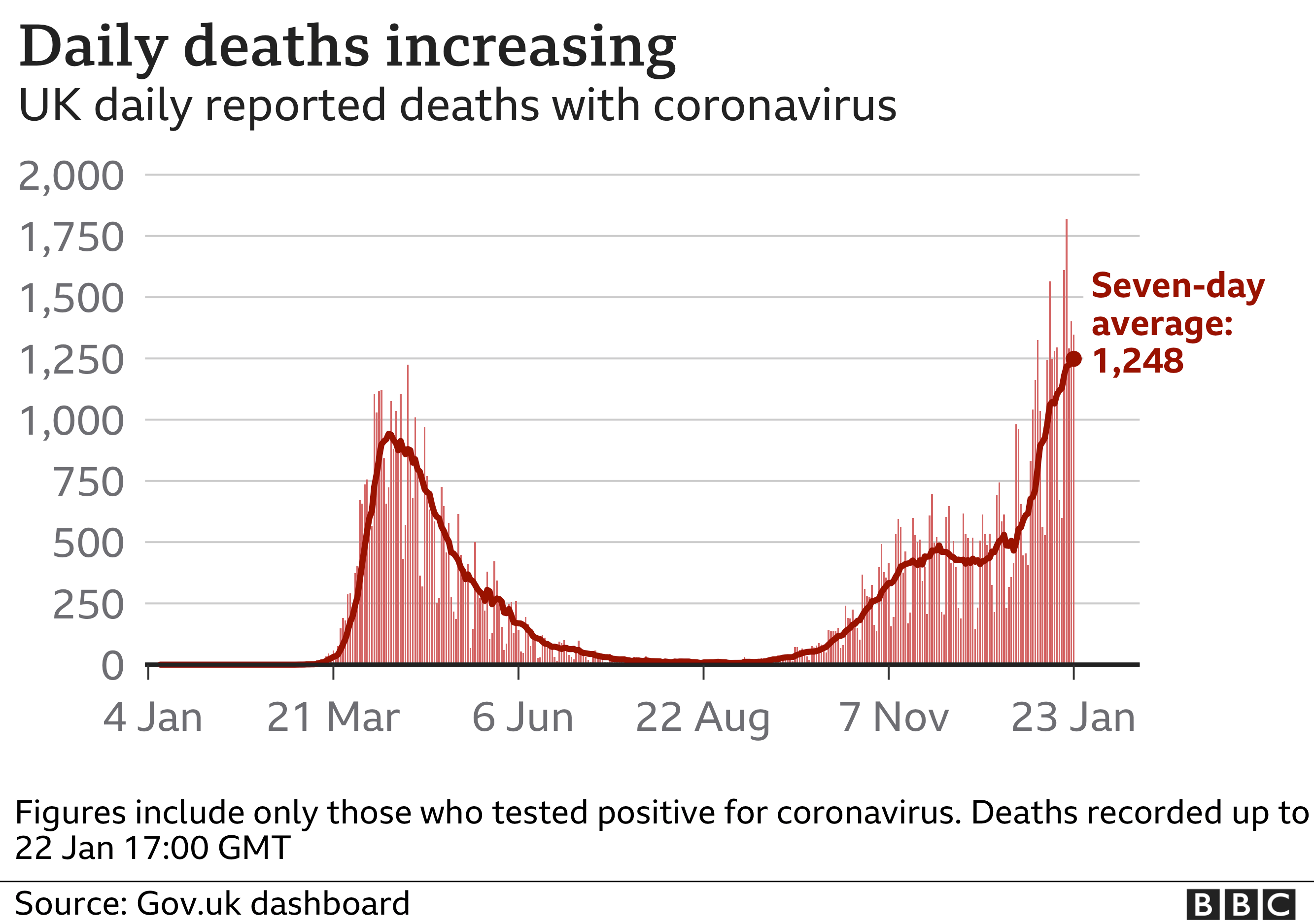 Chart showing daily deaths are increasing