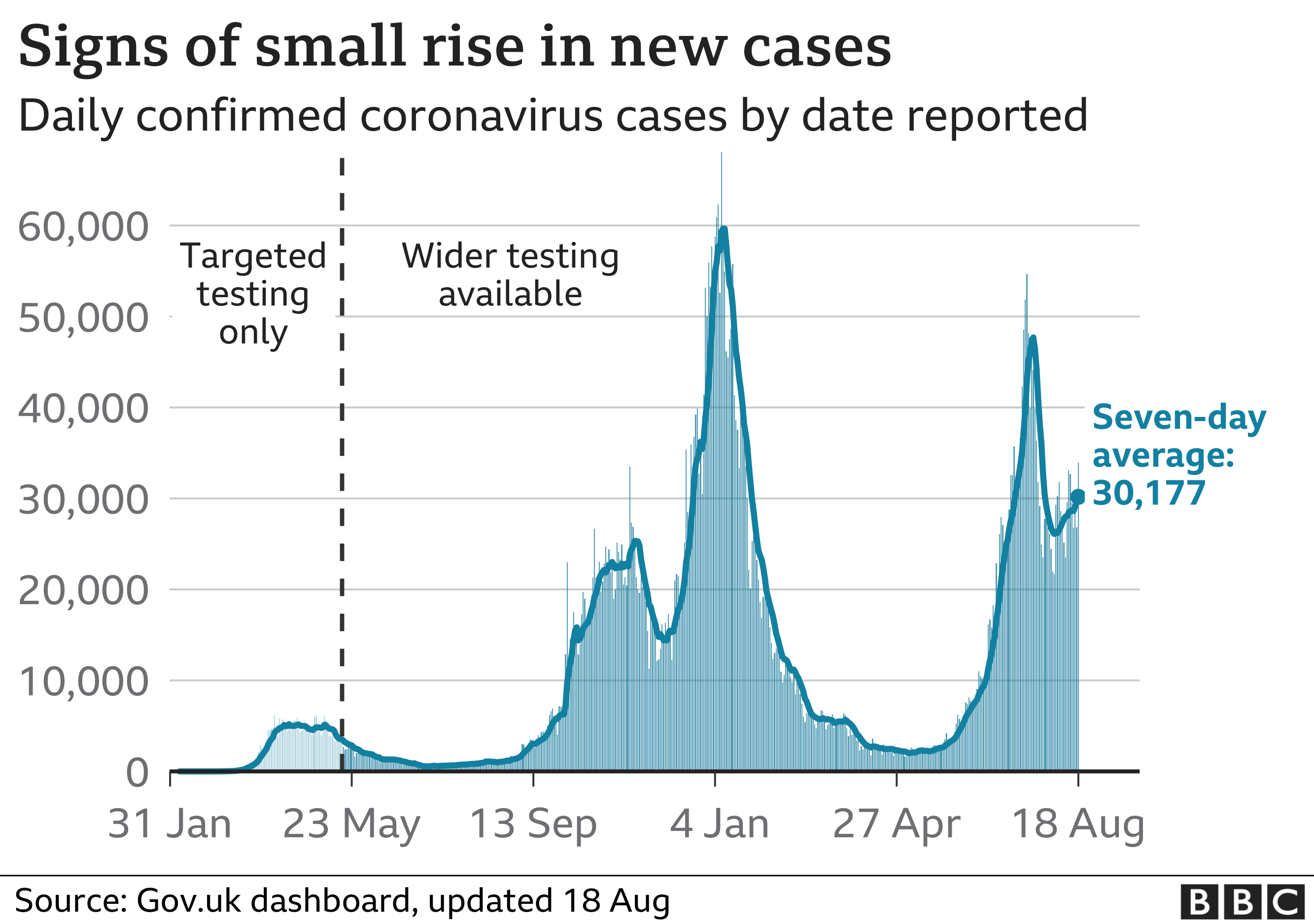 Chart shows small rise in new cases