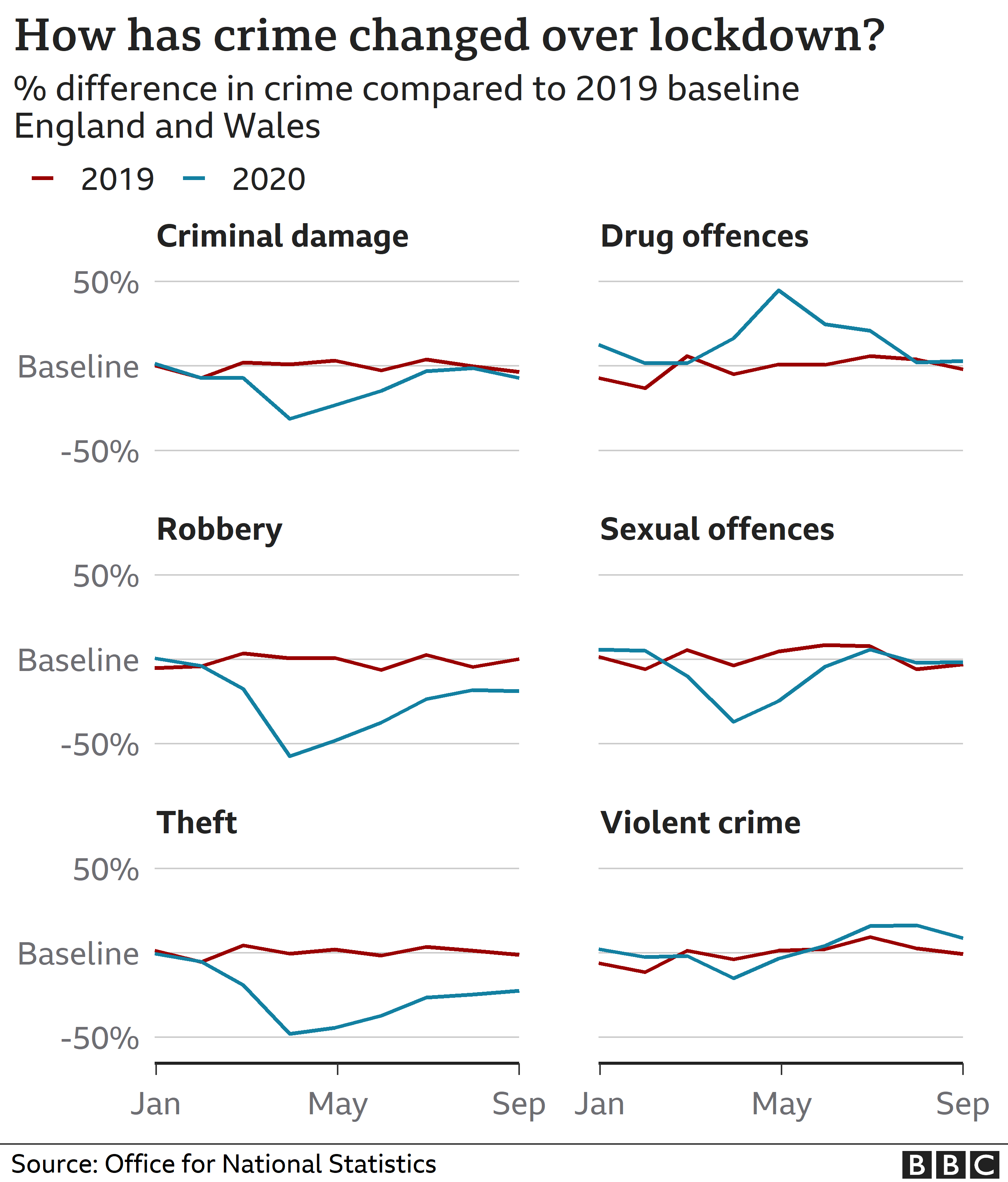 Chart showing changes to crime
