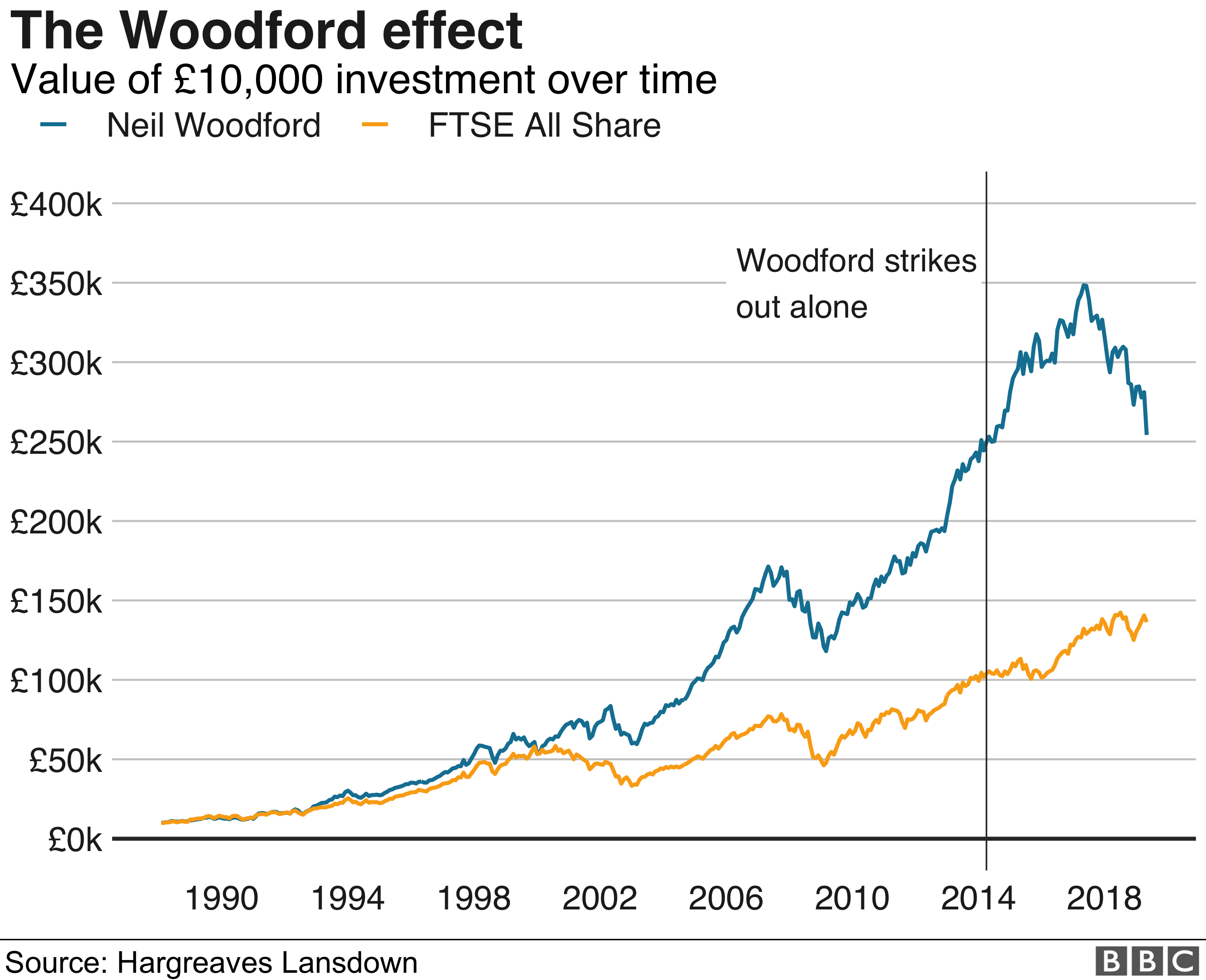 Woodford performance graph NEW
