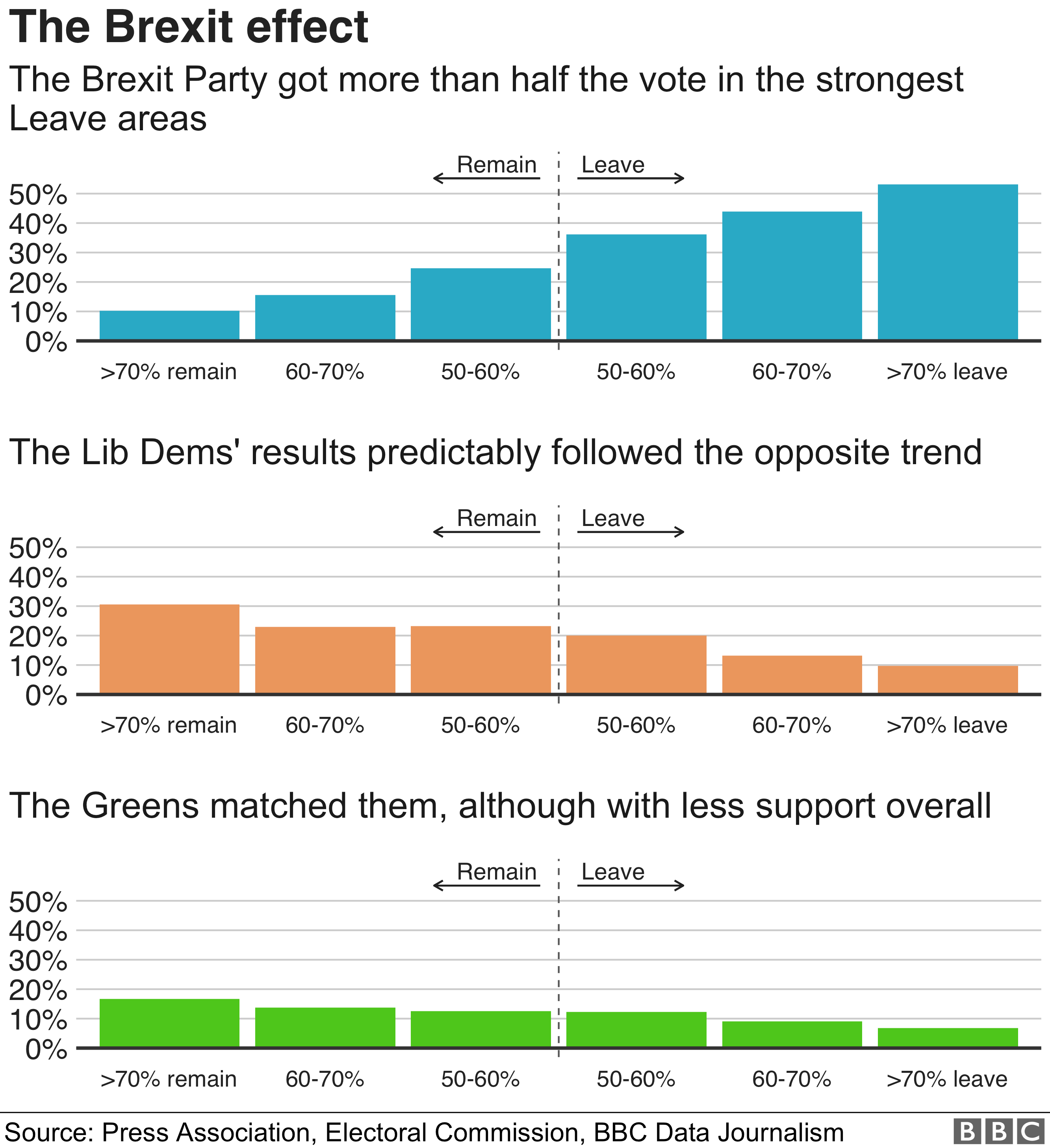The Brexit party got more than half the vote in the highest Leave areas