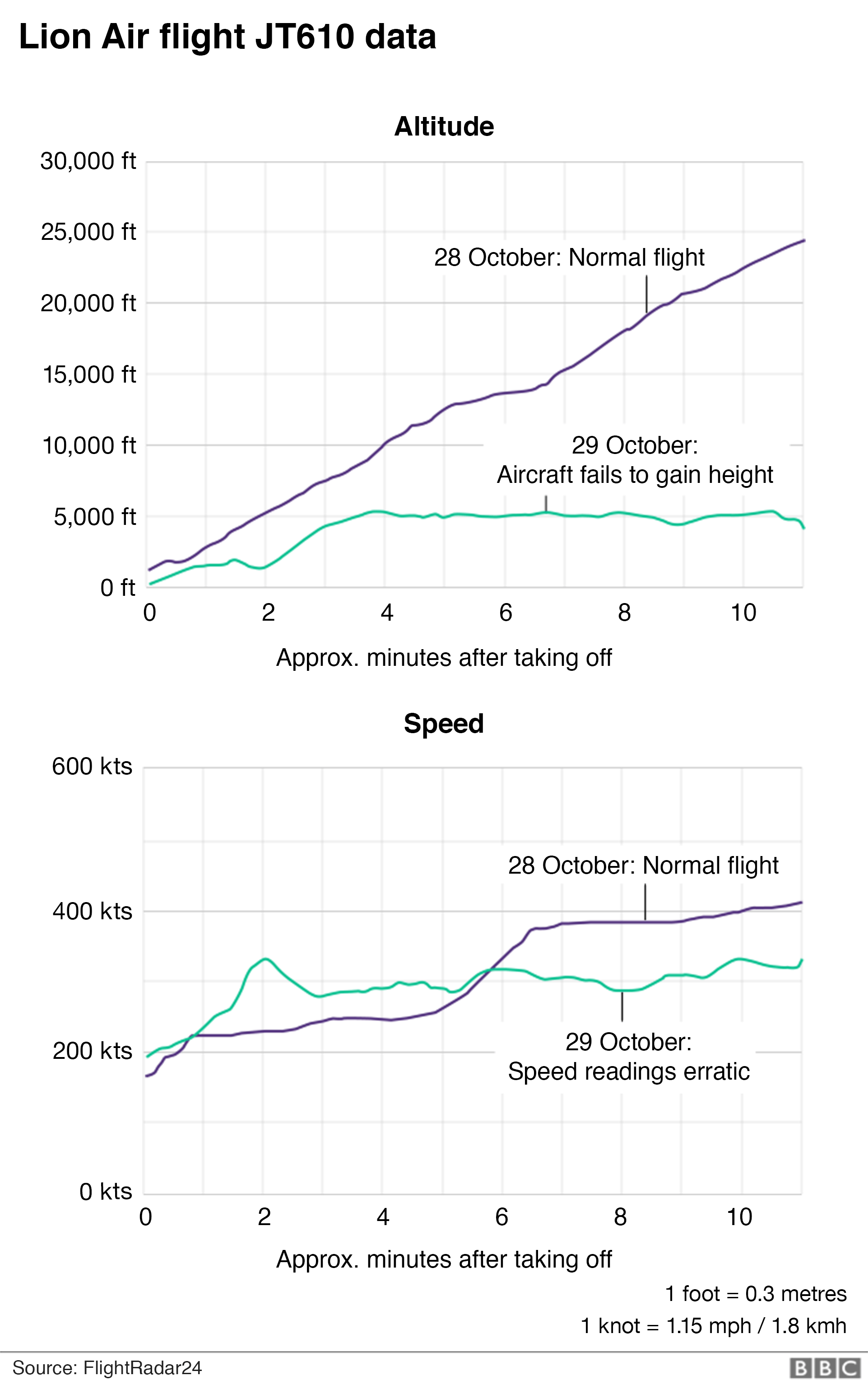 Chart showing flight data for Lion Air JT610