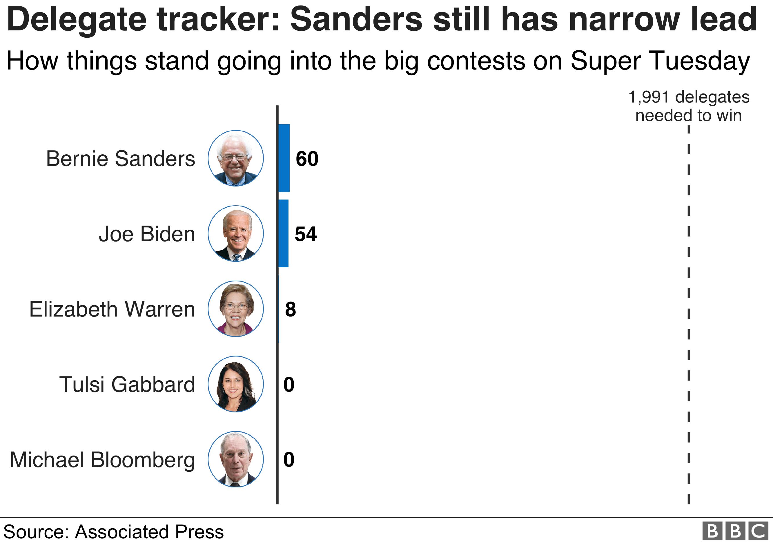 Delegate tracker graphic