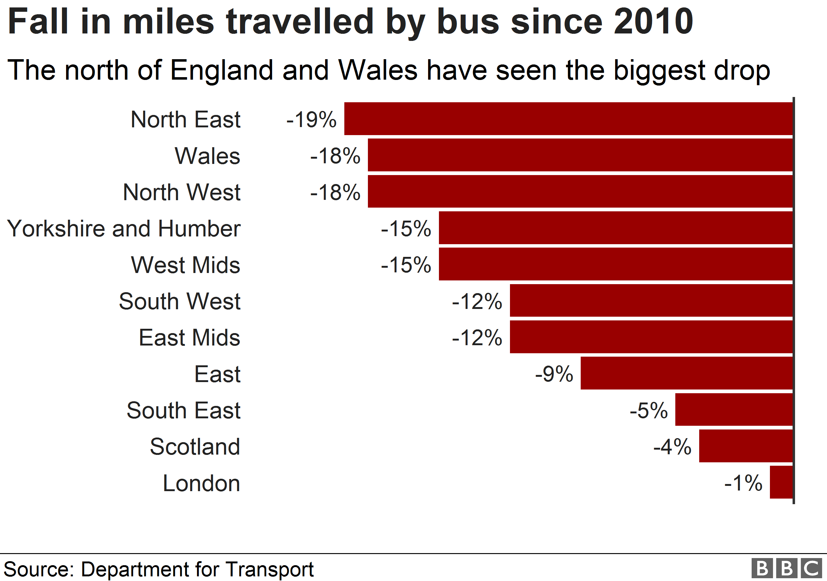 Chart showing change in bus mileage since 2010-11