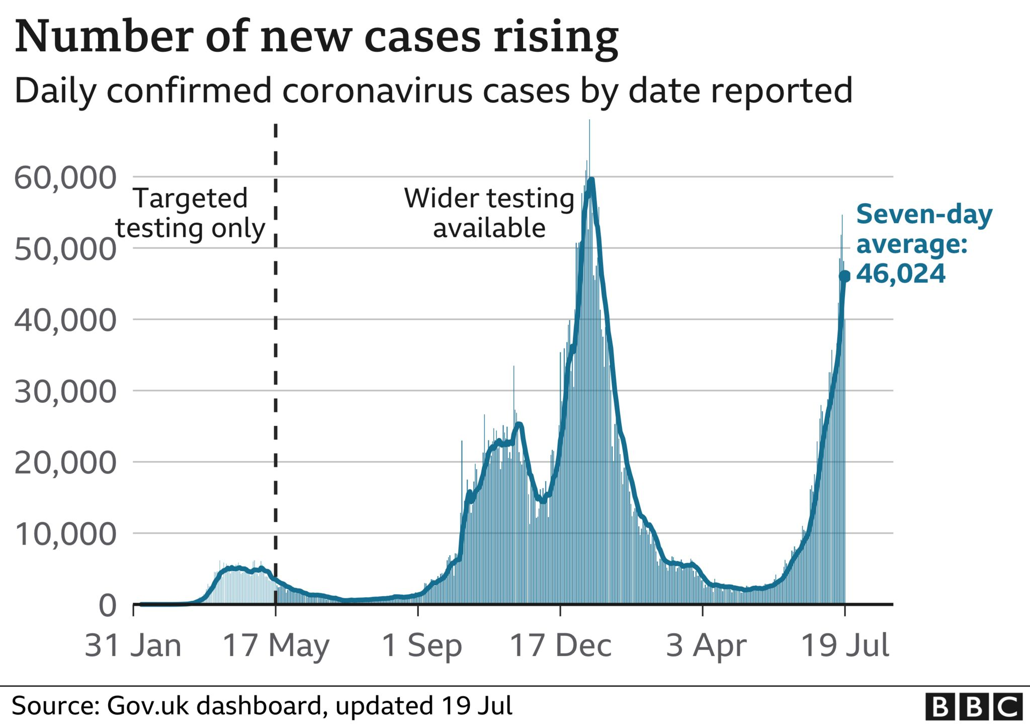 Daily cases 19 July 2021