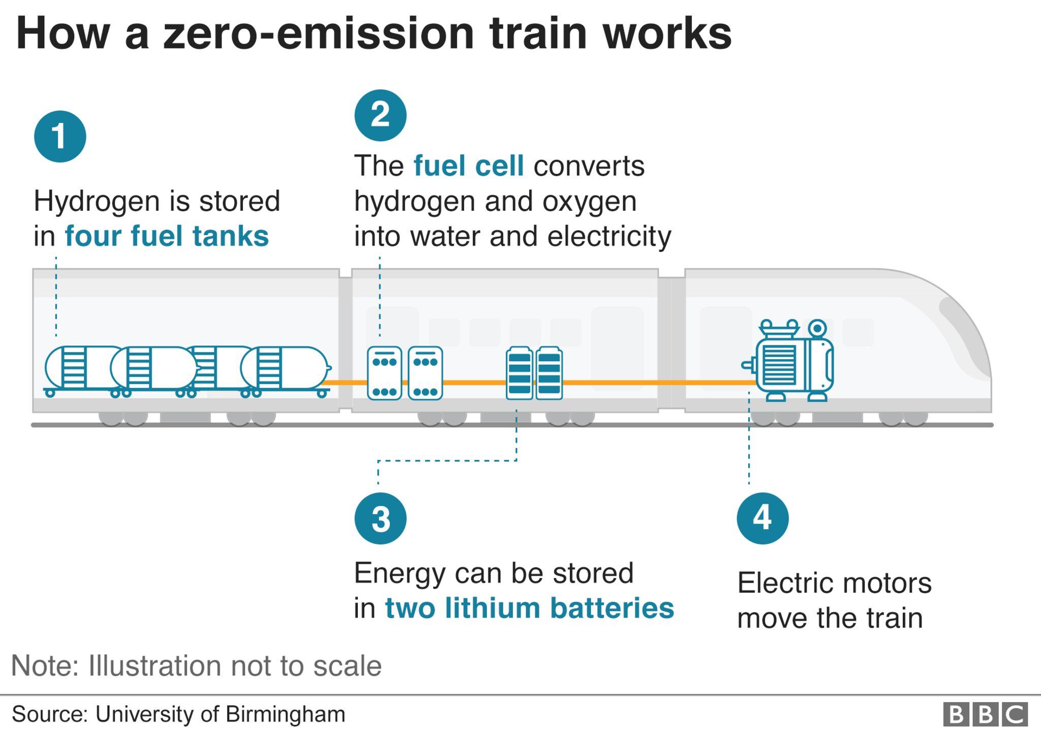 How a zero-emission train works