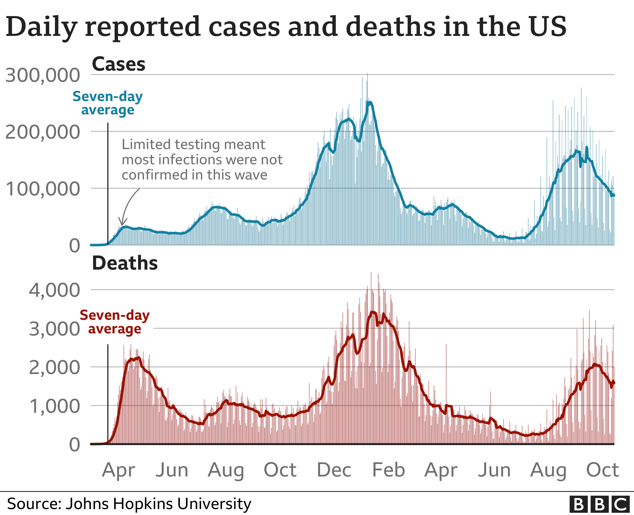 Chart showing cases and deaths in the US since the start of the pandemic. Updated 15 Oct