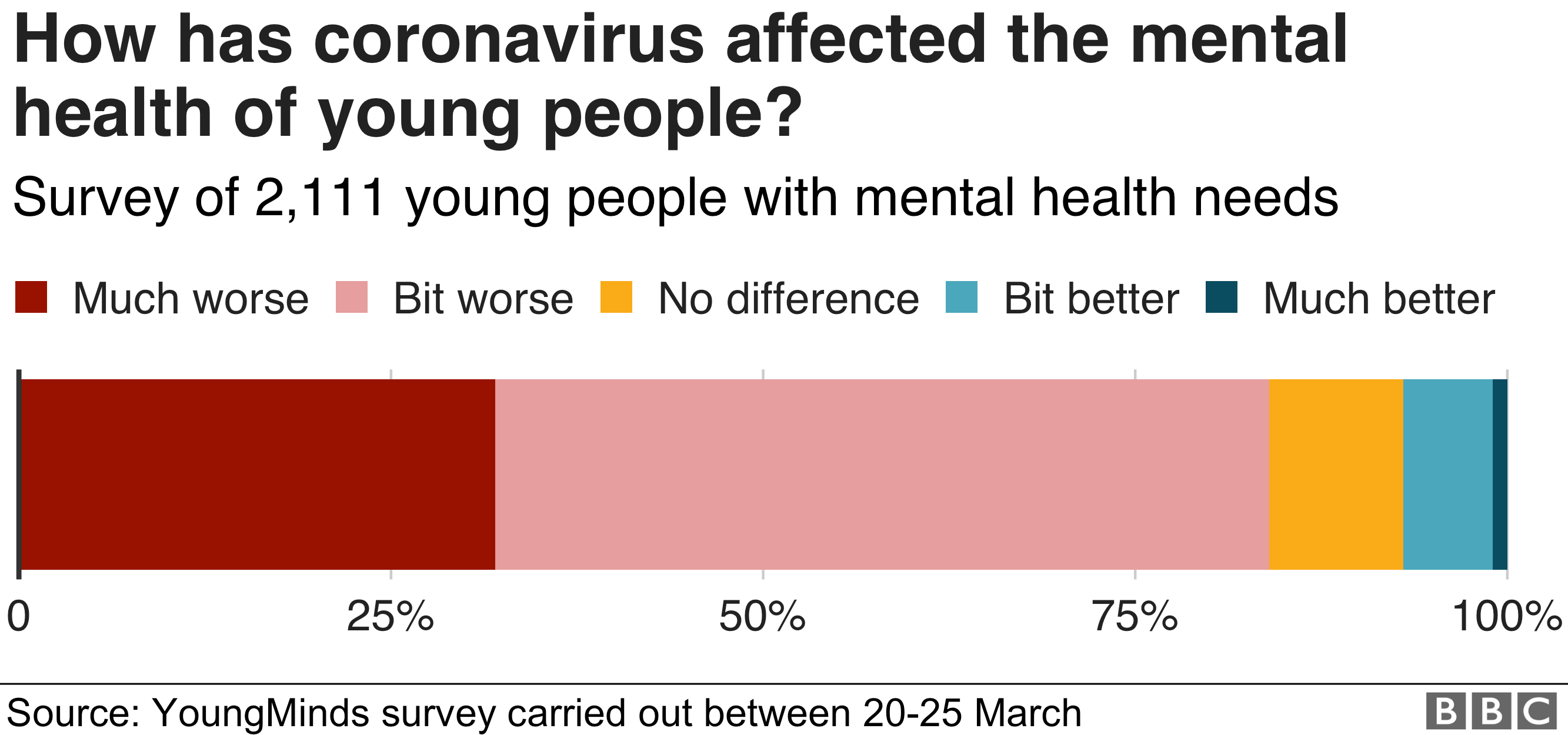 how coronavirus has affected young people's mental health
