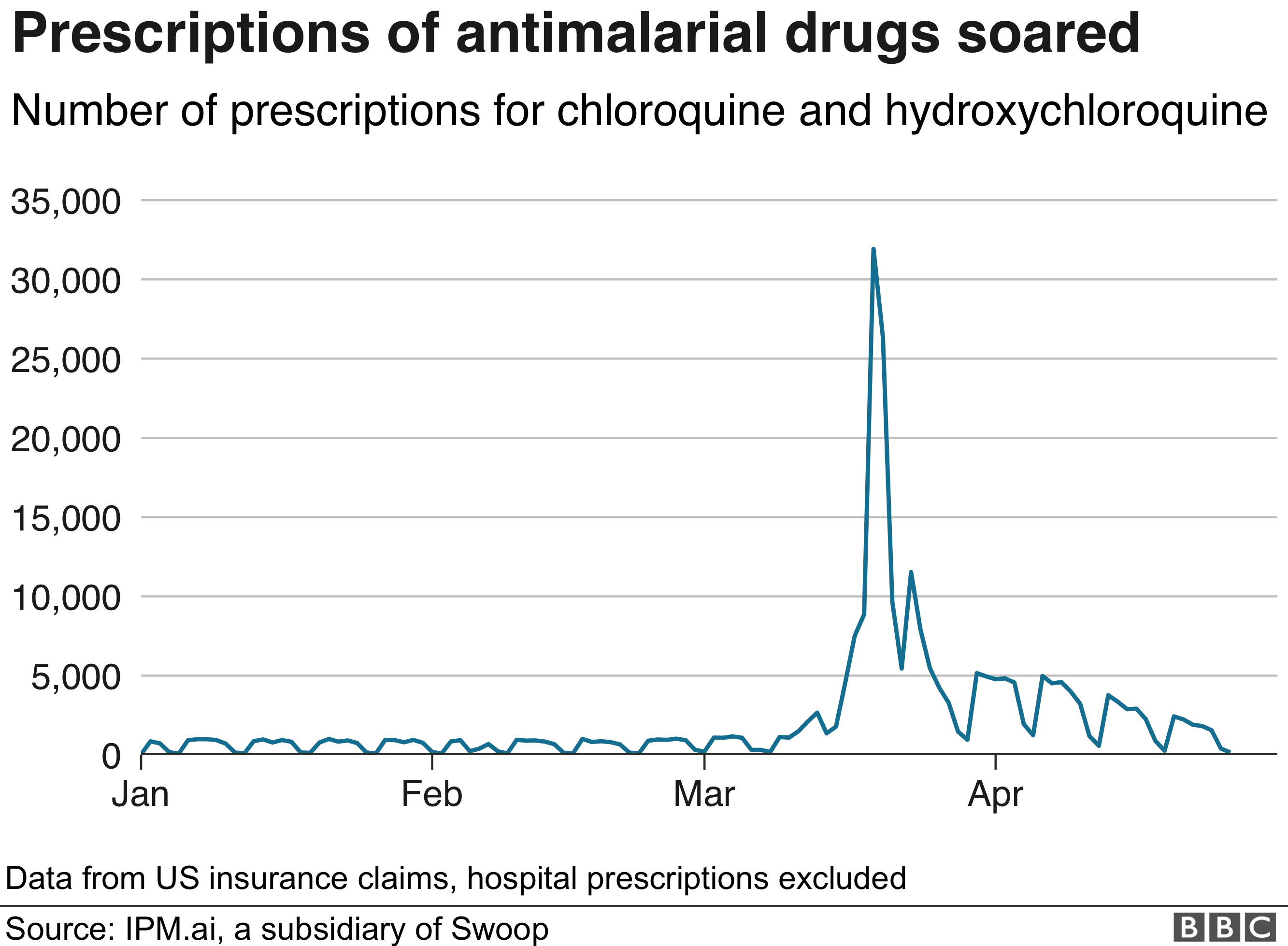 Chart showing prescriptions of antimalarial drugs in the US