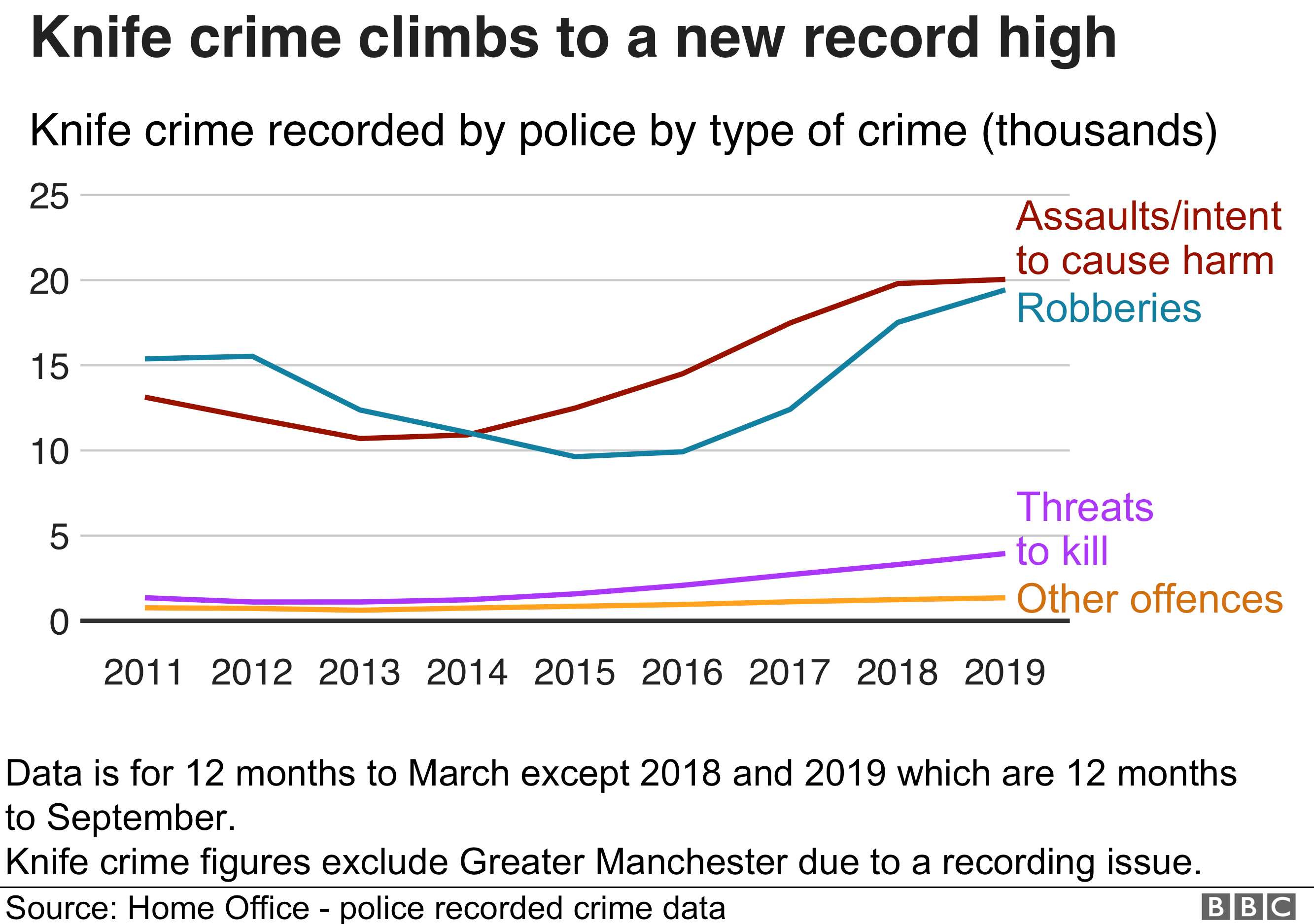 Chart showing rise in knife crime