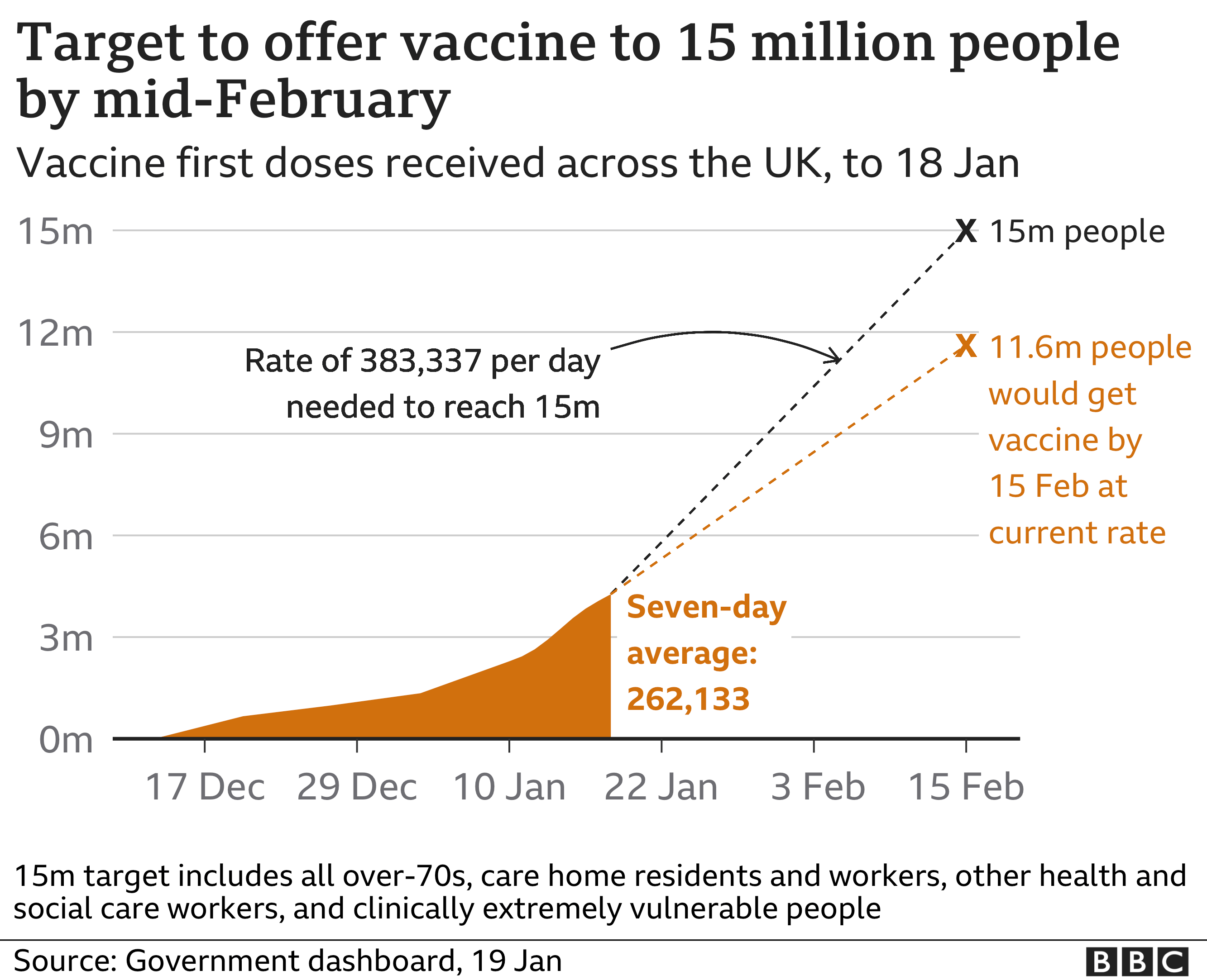 Chart showing cumulative total of people who have had a coronavirus vaccine and government target