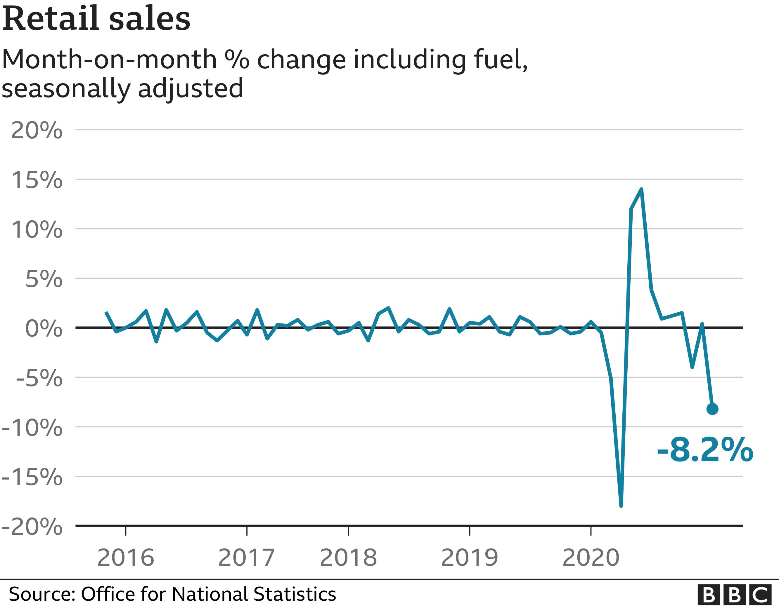Retail sales chart