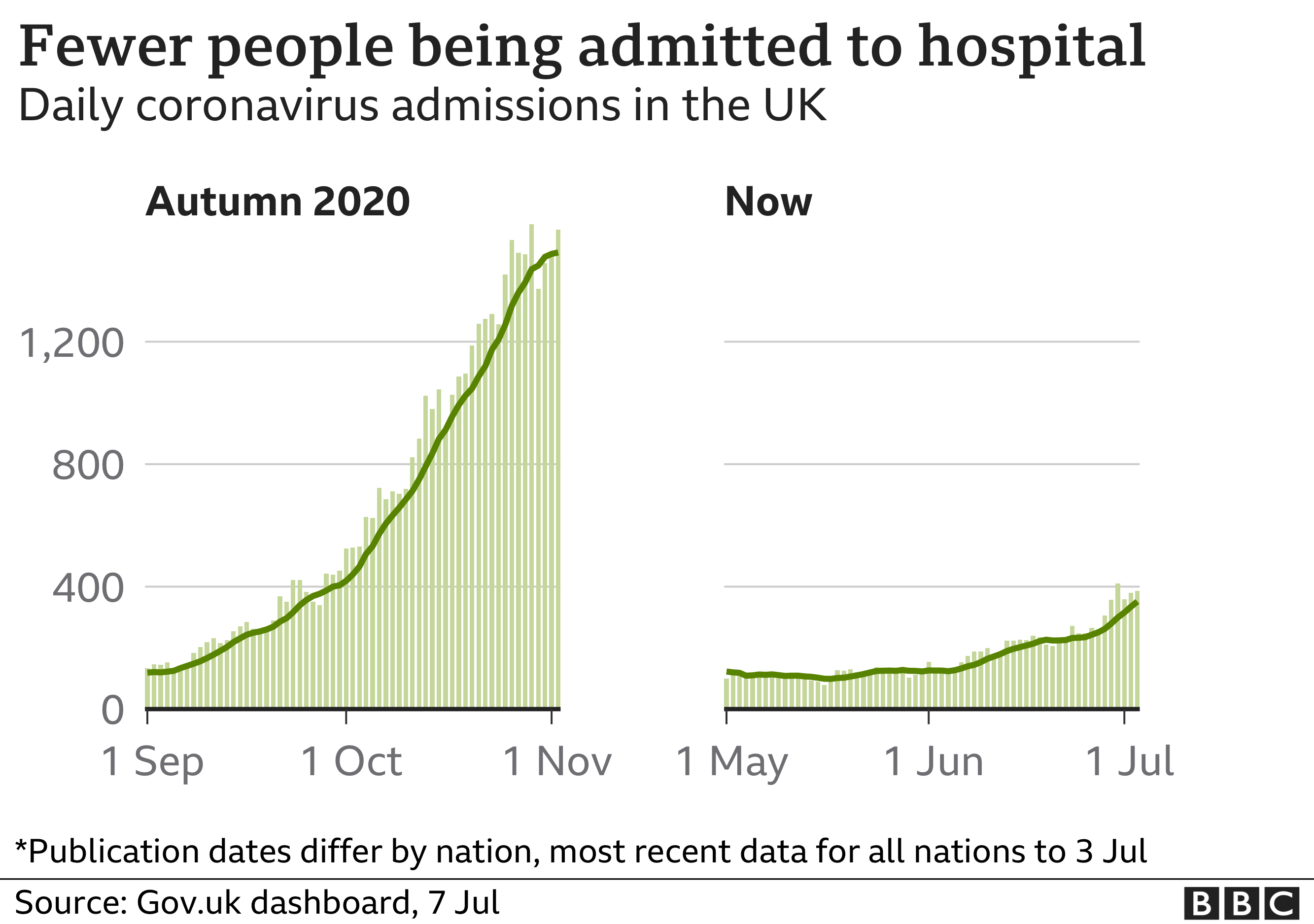Chart shows hospital admissions are rising again