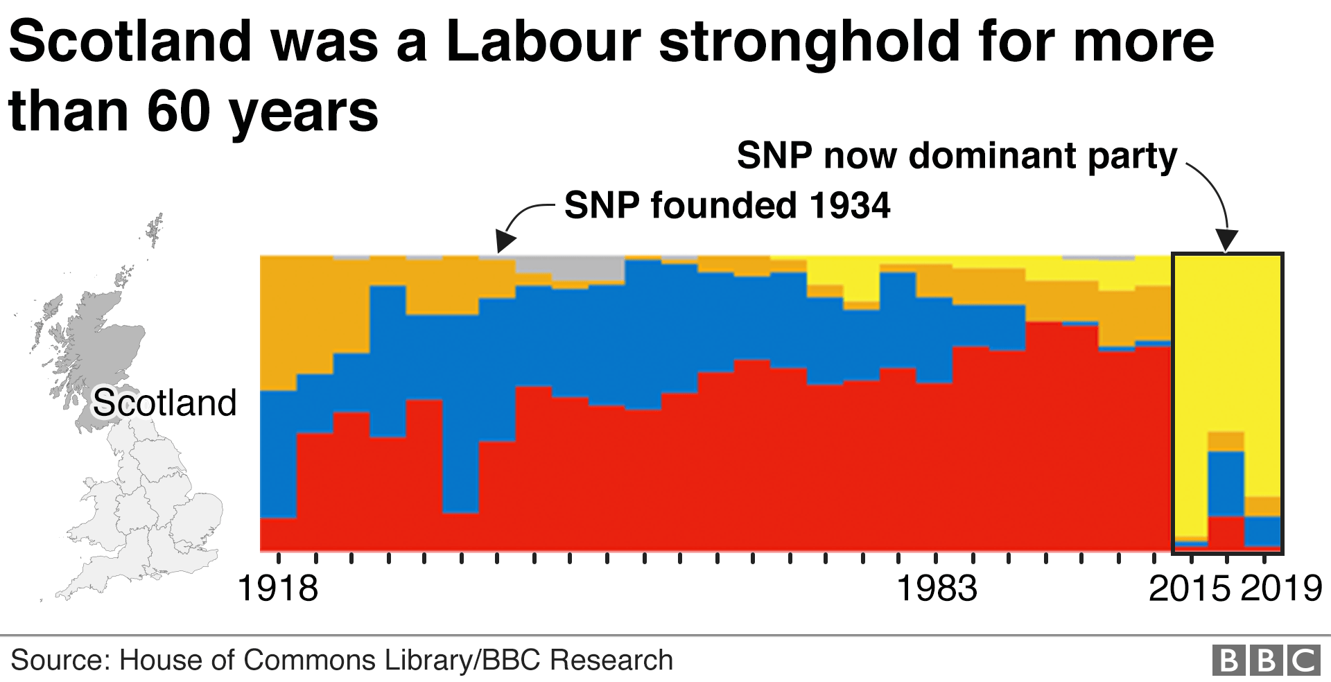Chart showing general elections in Scotland since 1918