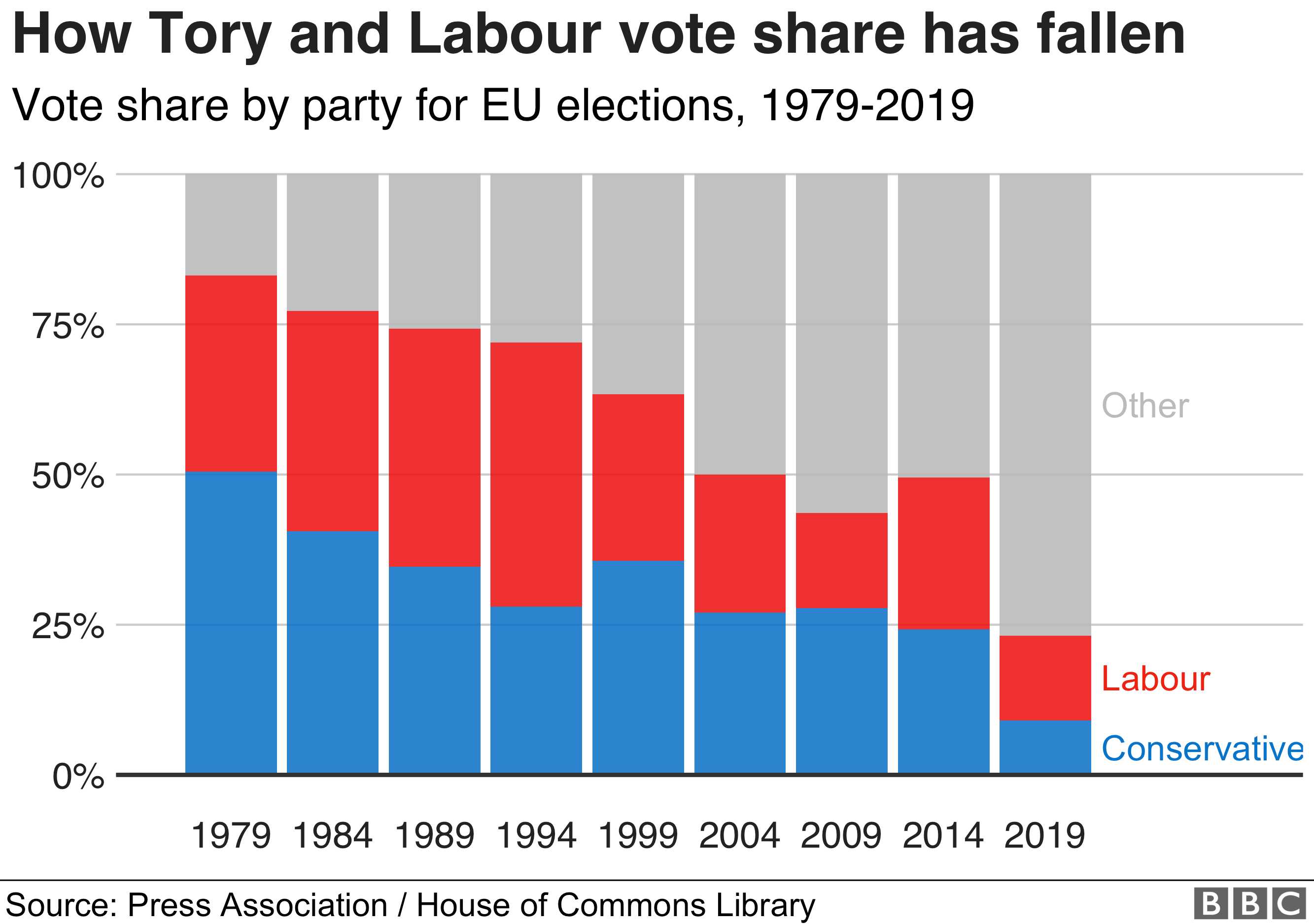 How Tory and Labour vote share has fallen to under 25% combined