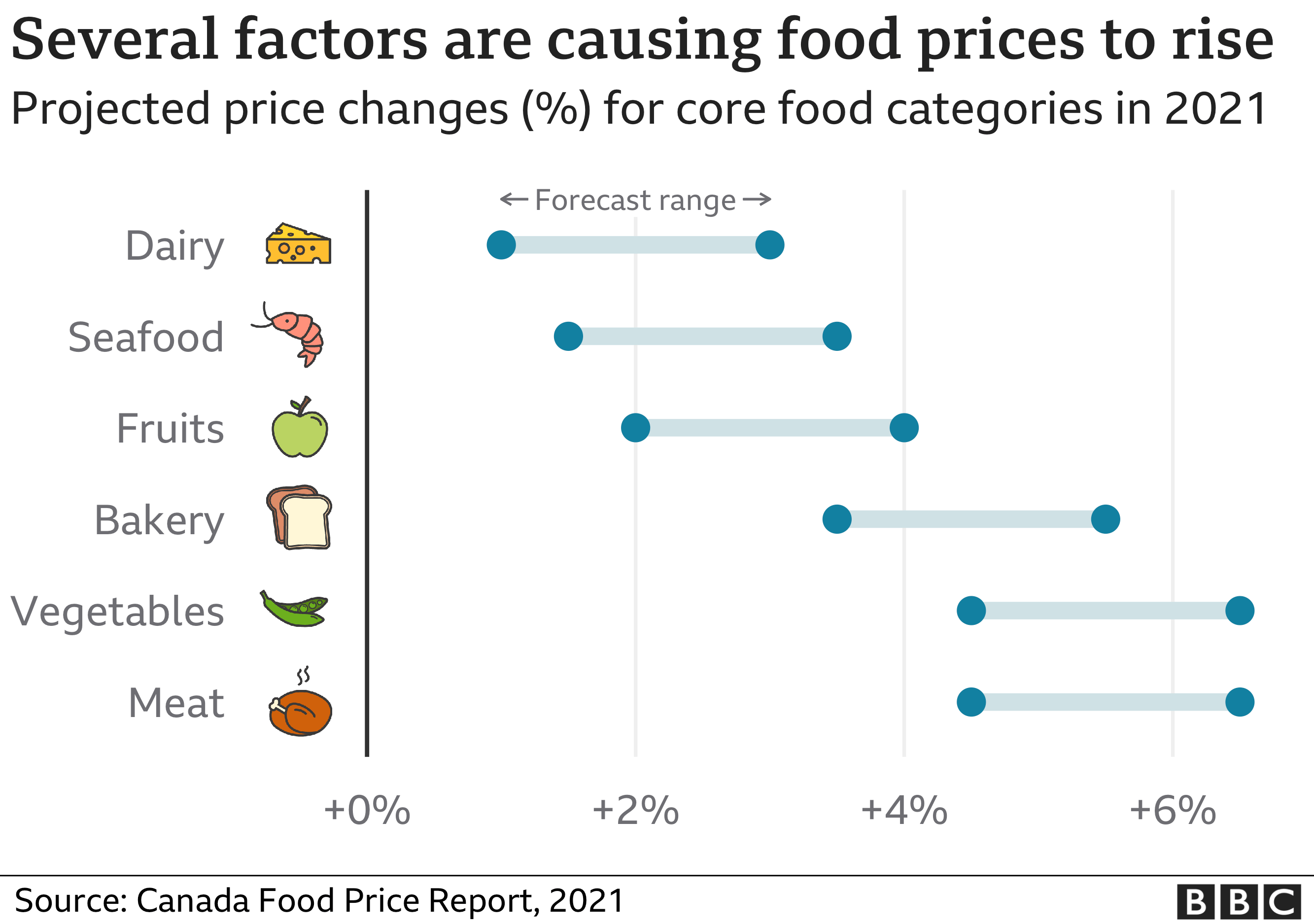 Graphic showing the price increase range for common foods in Canada