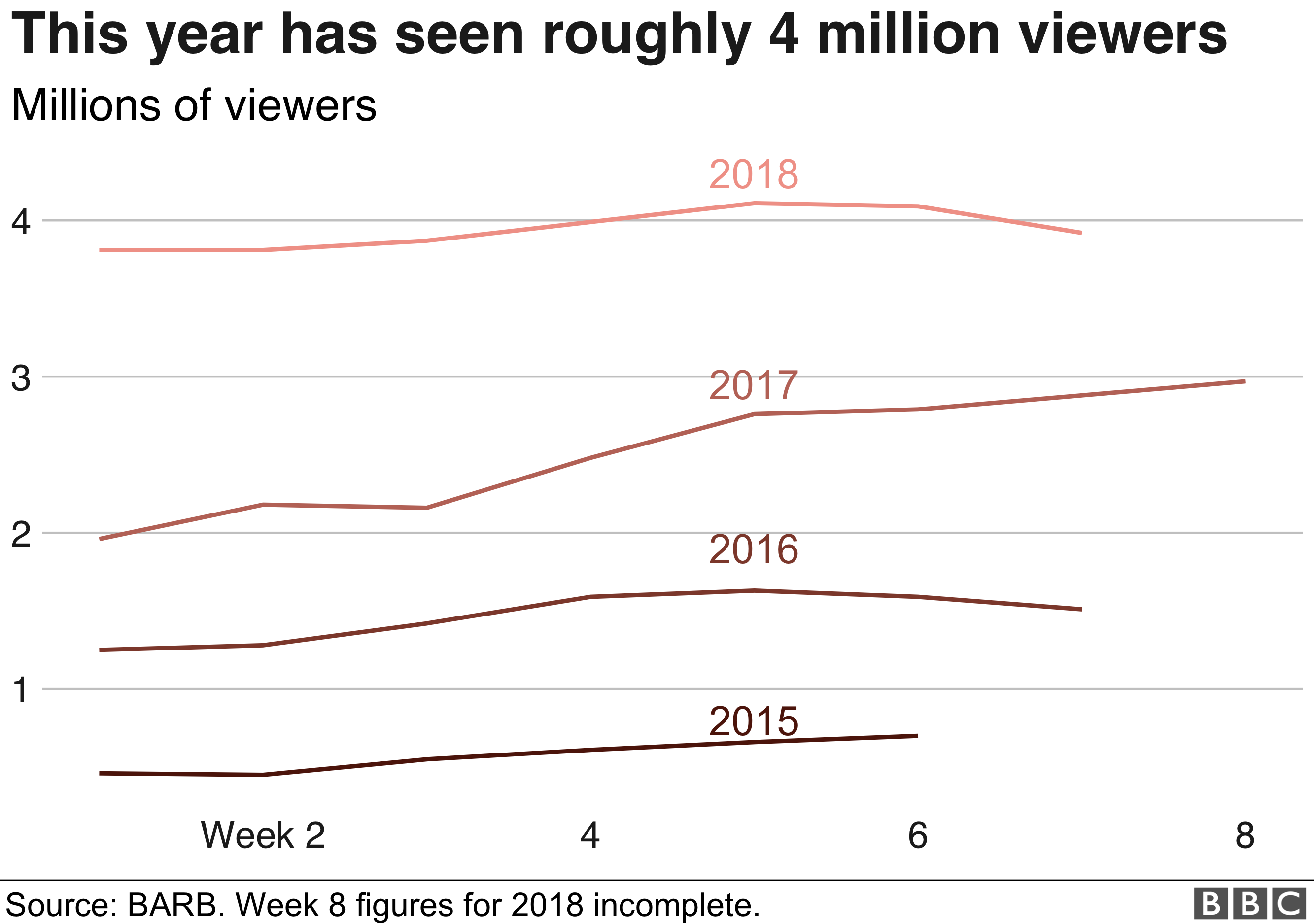 Chart showing viewing figures