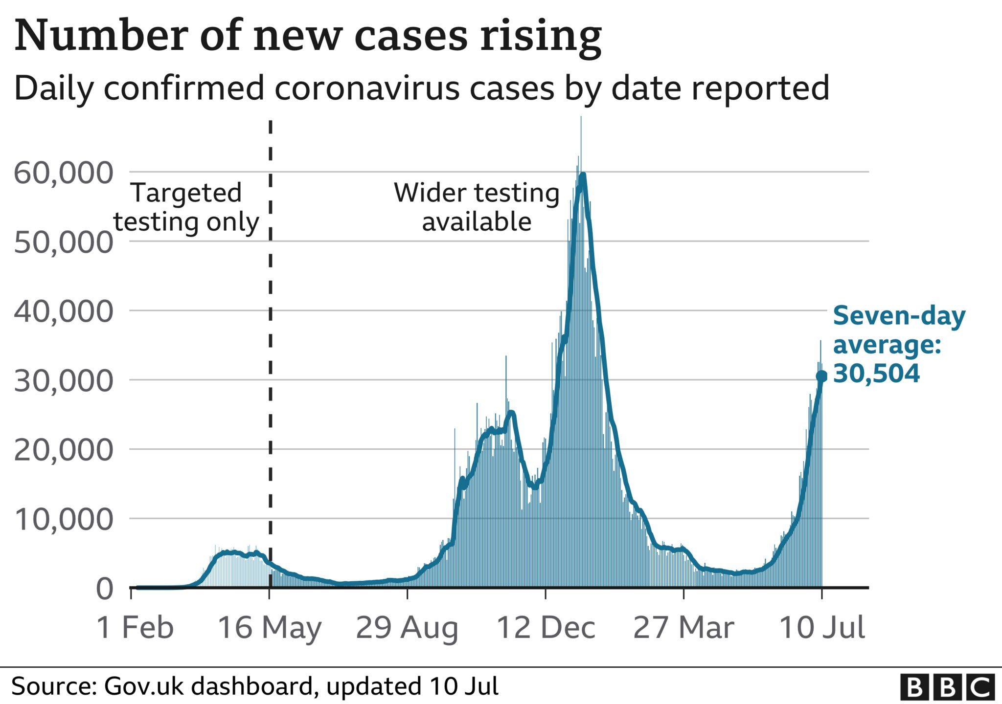 Graph showing number of coronavirus cases in the UK