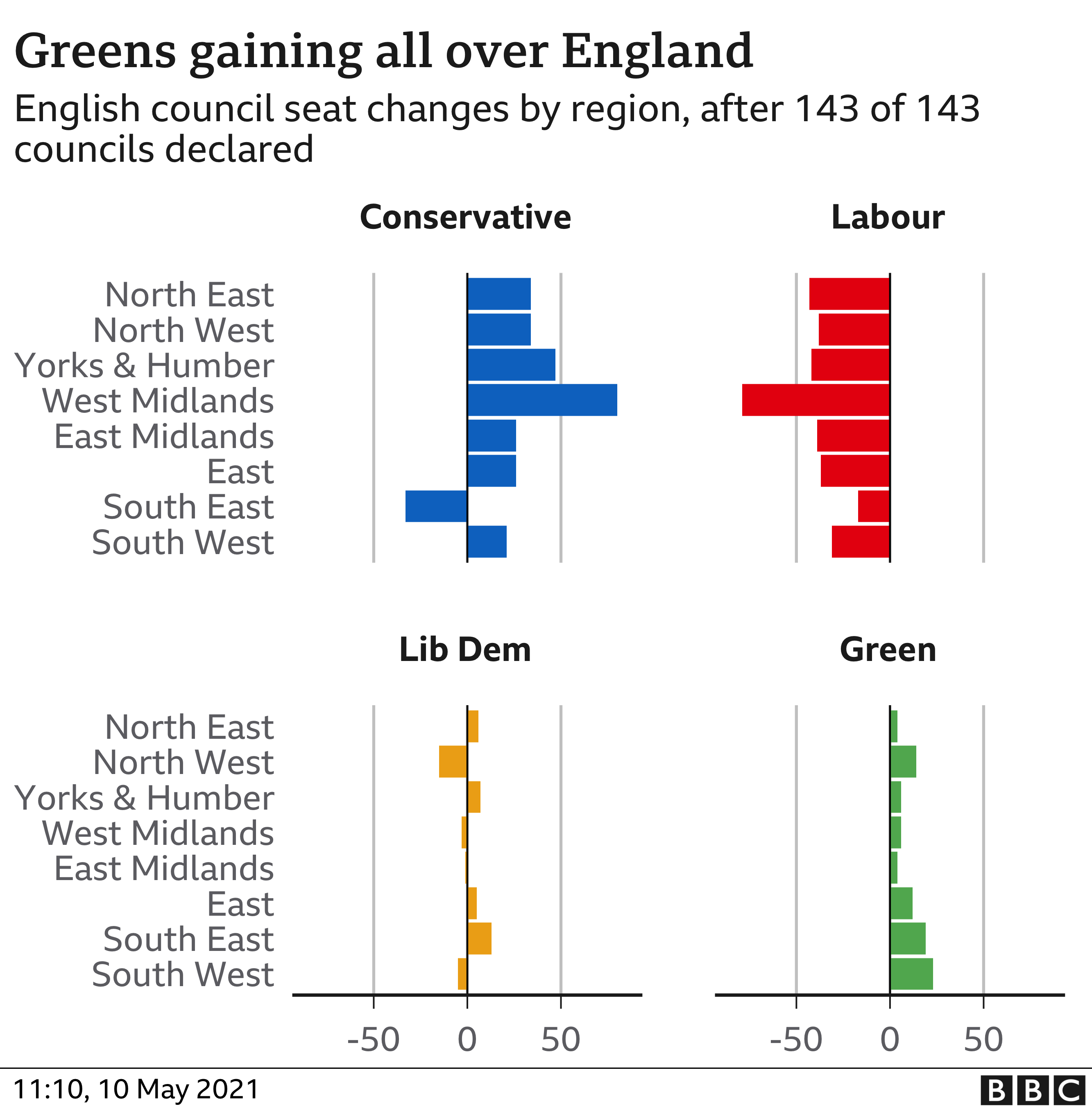 Council results by English region - the Greens have gained everywhere and Labour have lost everywhere. The Conservatives have gained everywhere other than the South East
