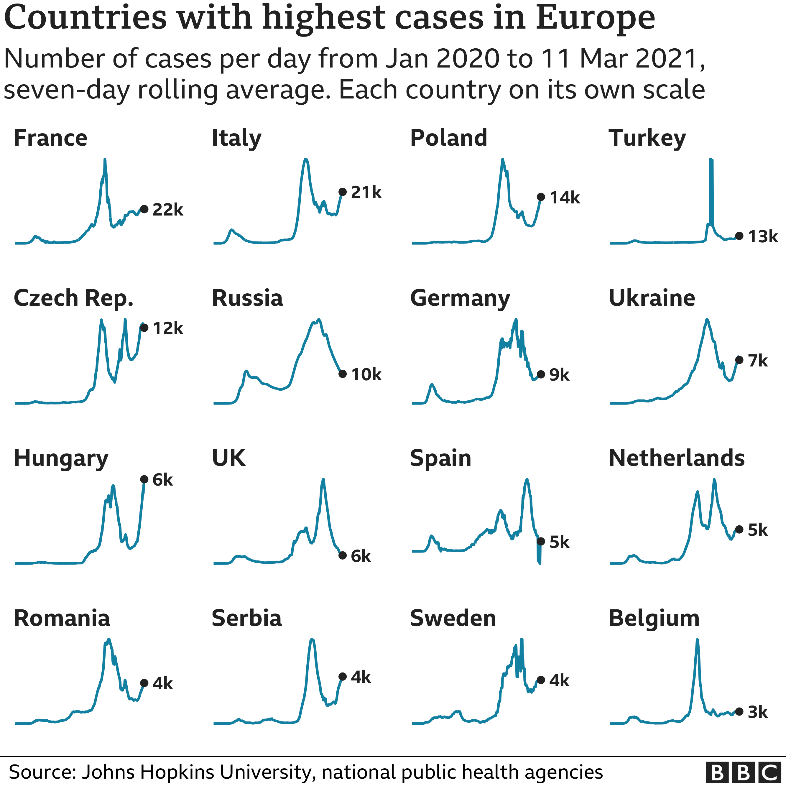 Chart showing the countries in Europe with the highest average number of cases in the last week. Updated 12 March.