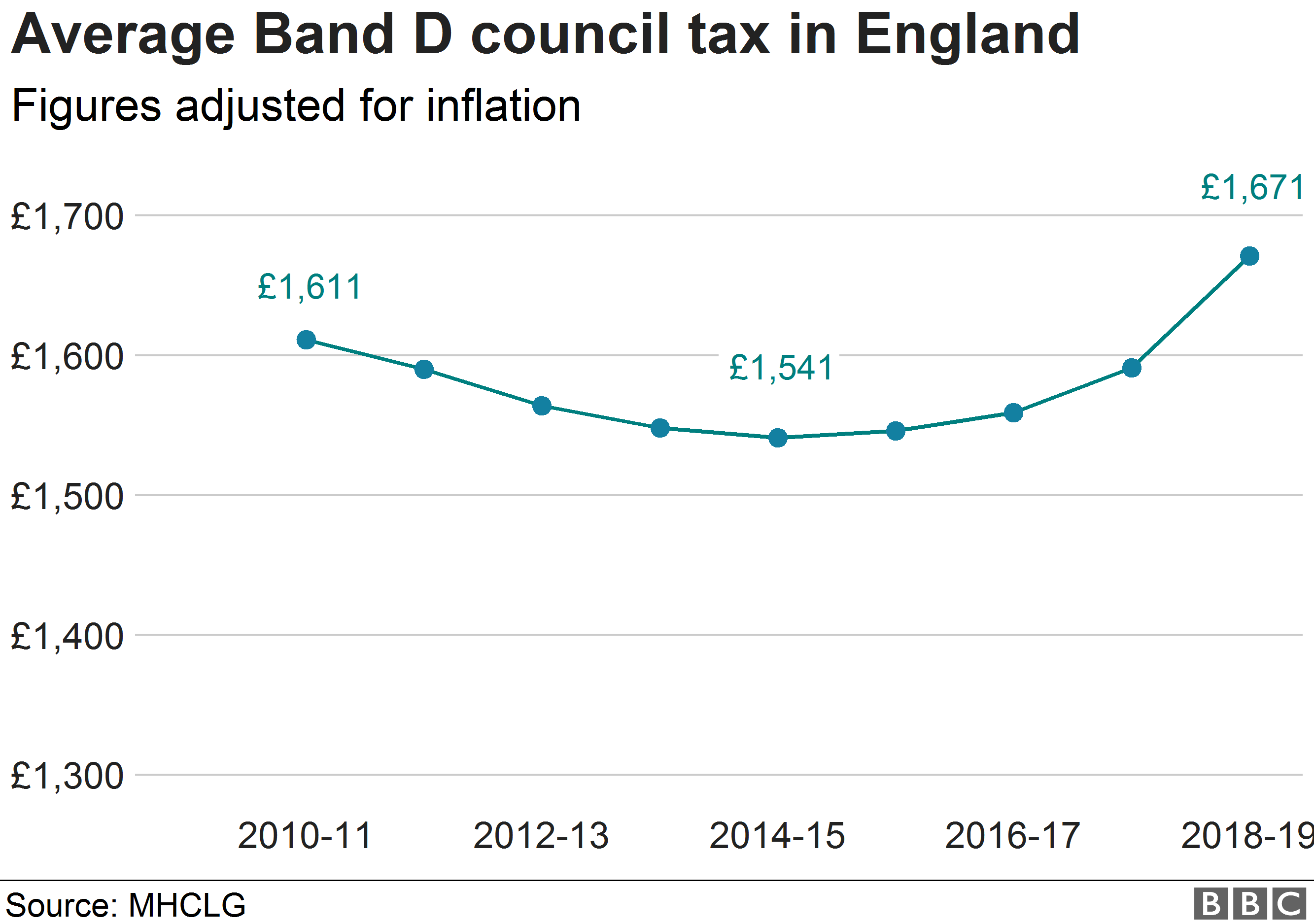 Chart showing changes in council tax