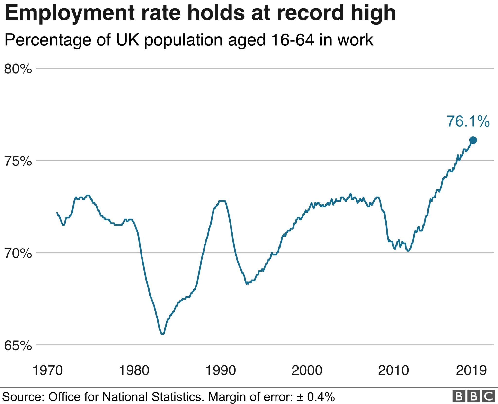 Employment rate holds at record high