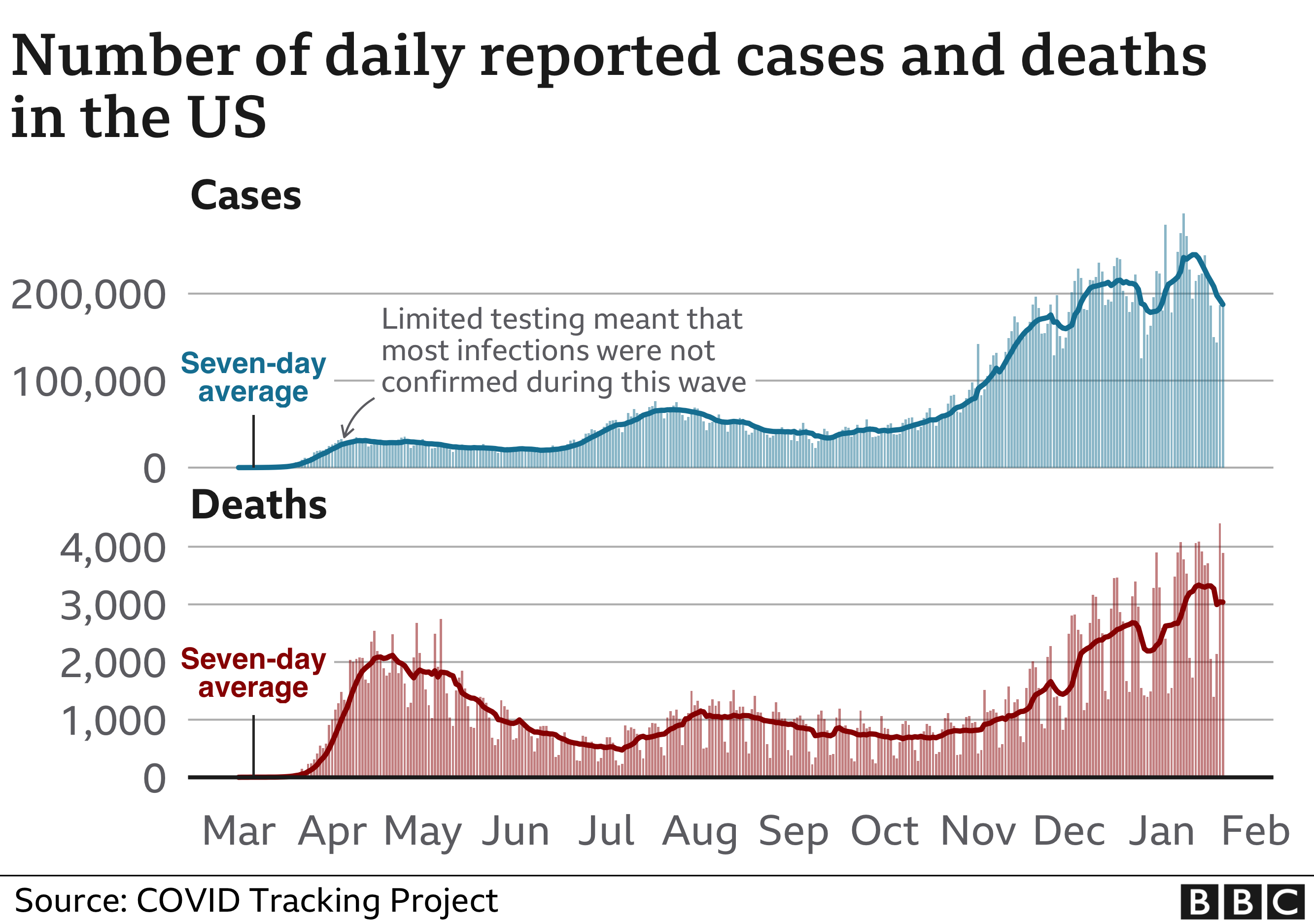 Chart showing US cases and deaths. Updated 22 Jan