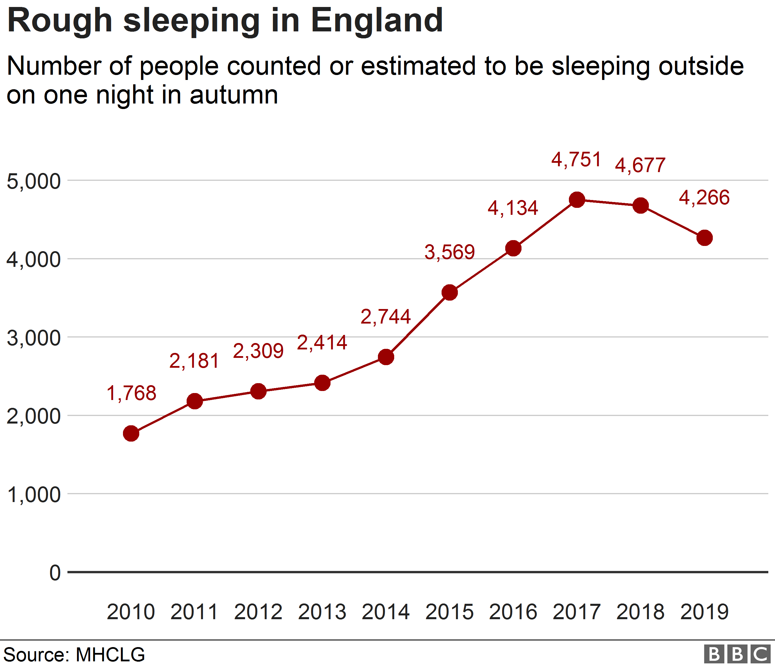 Chart showing numbers of rough sleepers counted on a single night each year across England