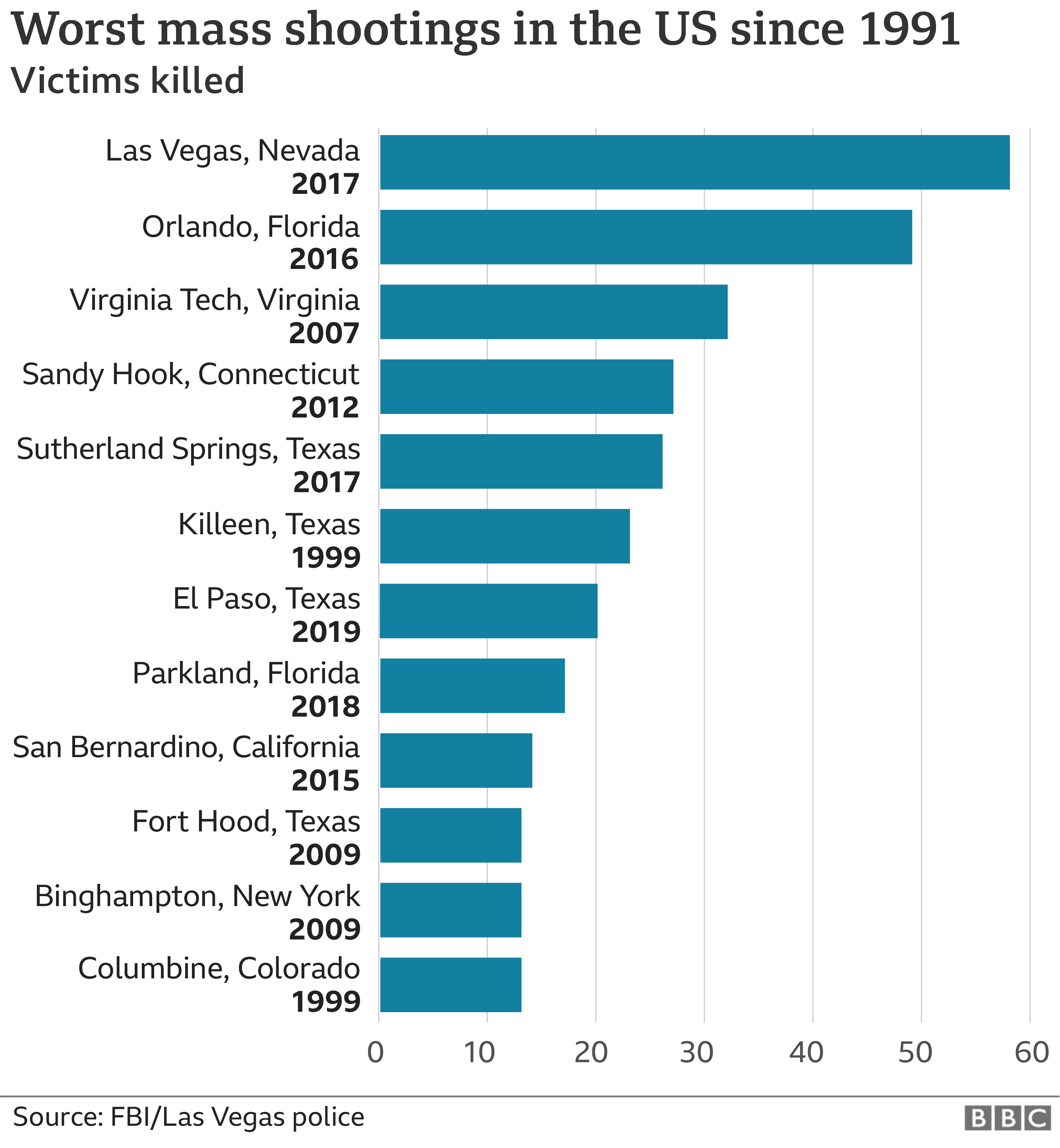 Chart showing worst mass shootings in the US since 1991 with Las Vegas at the top. Updated 8 April 2021