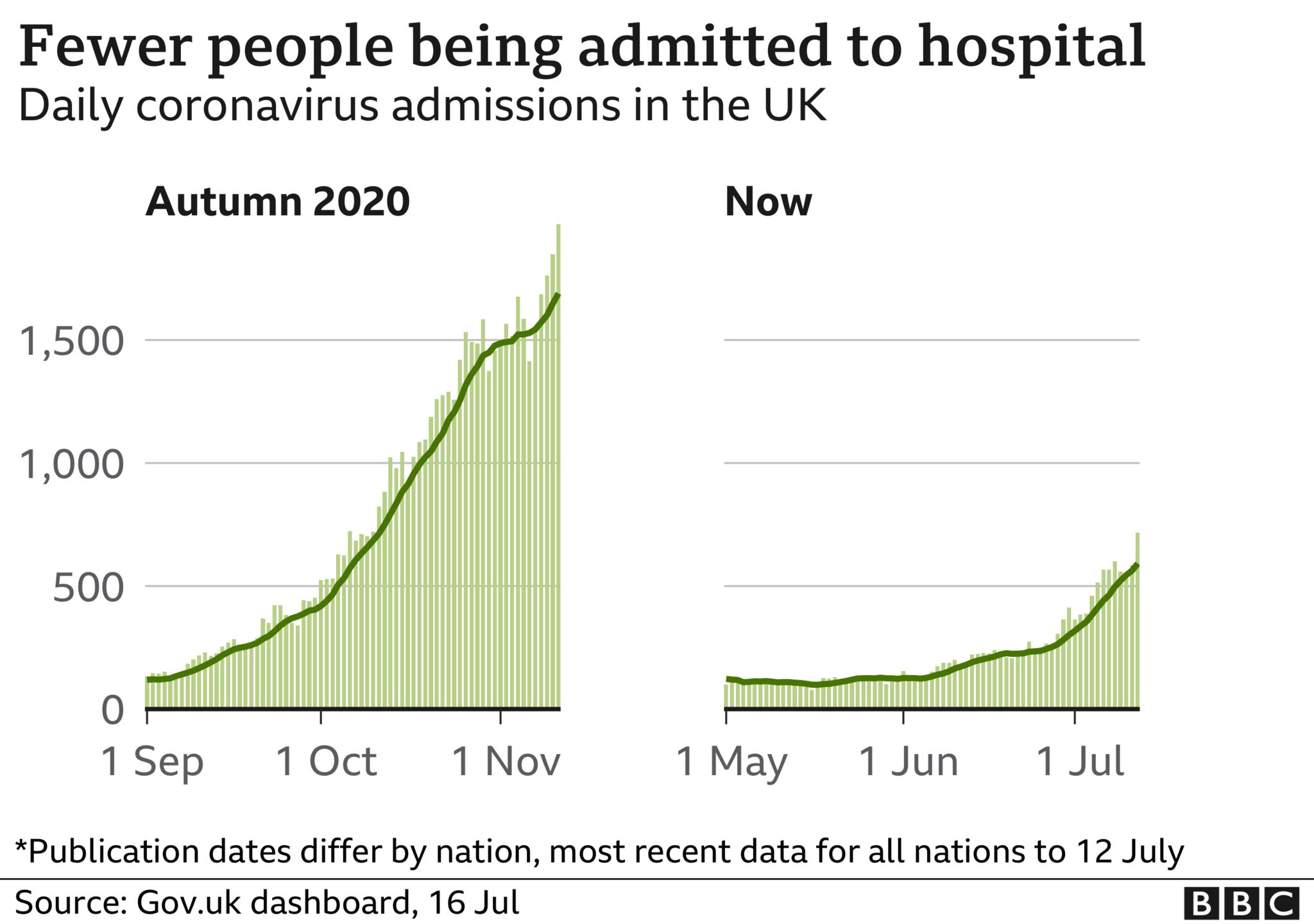 Number of coronavirus patients admitted to hospital compared to autumn 2020