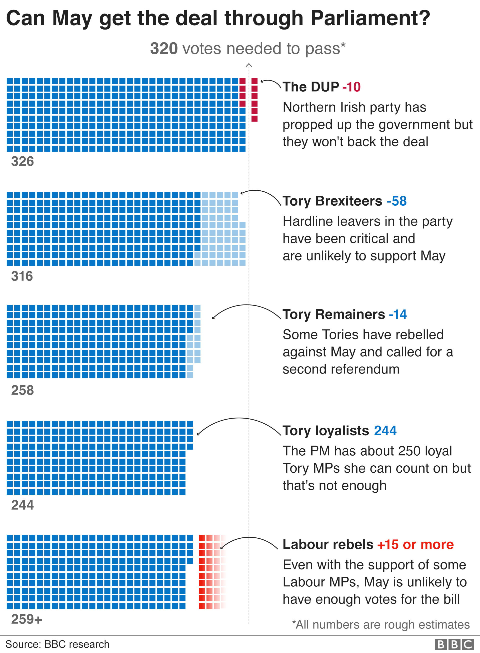 Infographic showing how the different Parliamentary groups may vote on the Brexit deal
