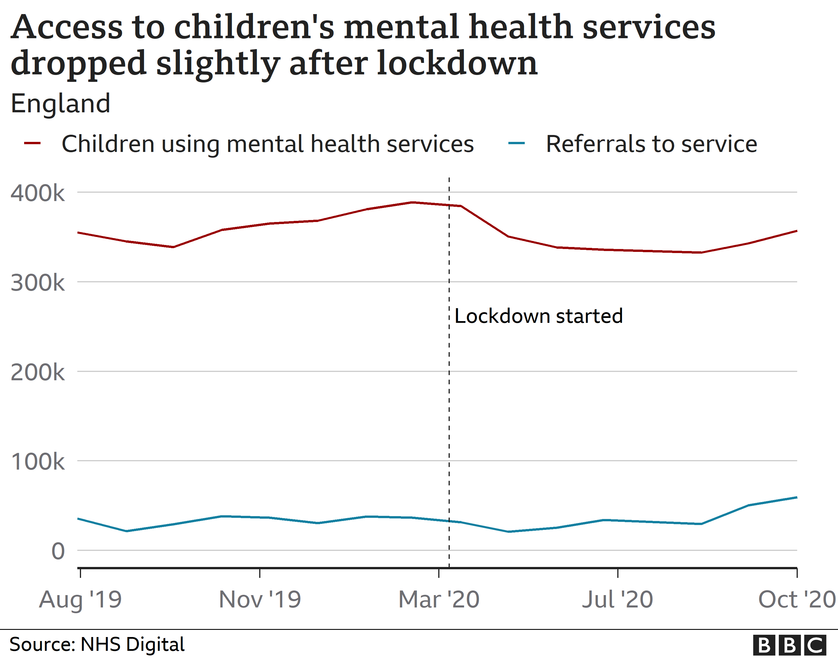 Chart showing changes in children's mental health