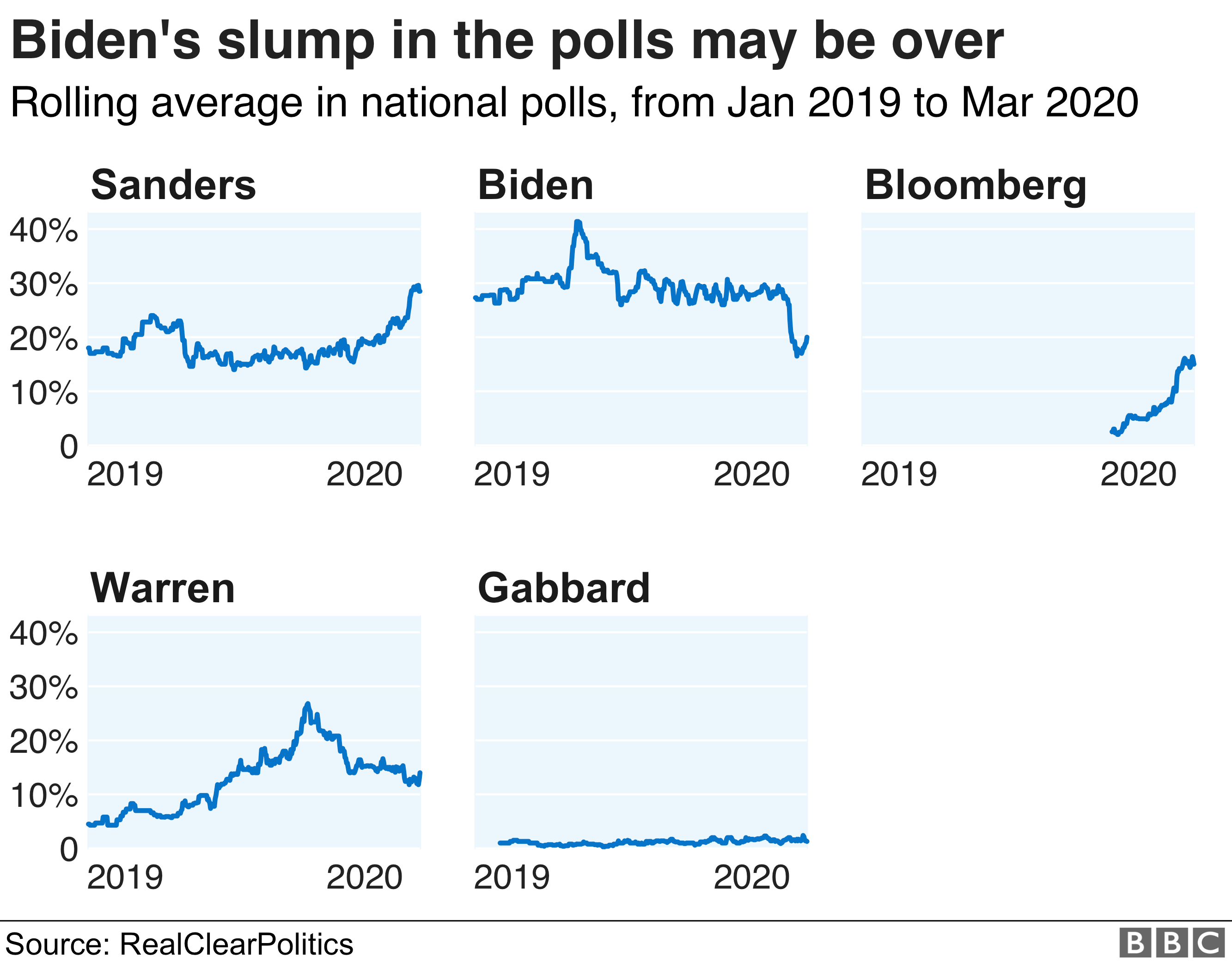 Chart showing how the candidates are doing in national polls. Biden has led for the last year but Sanders has now overtaken him.