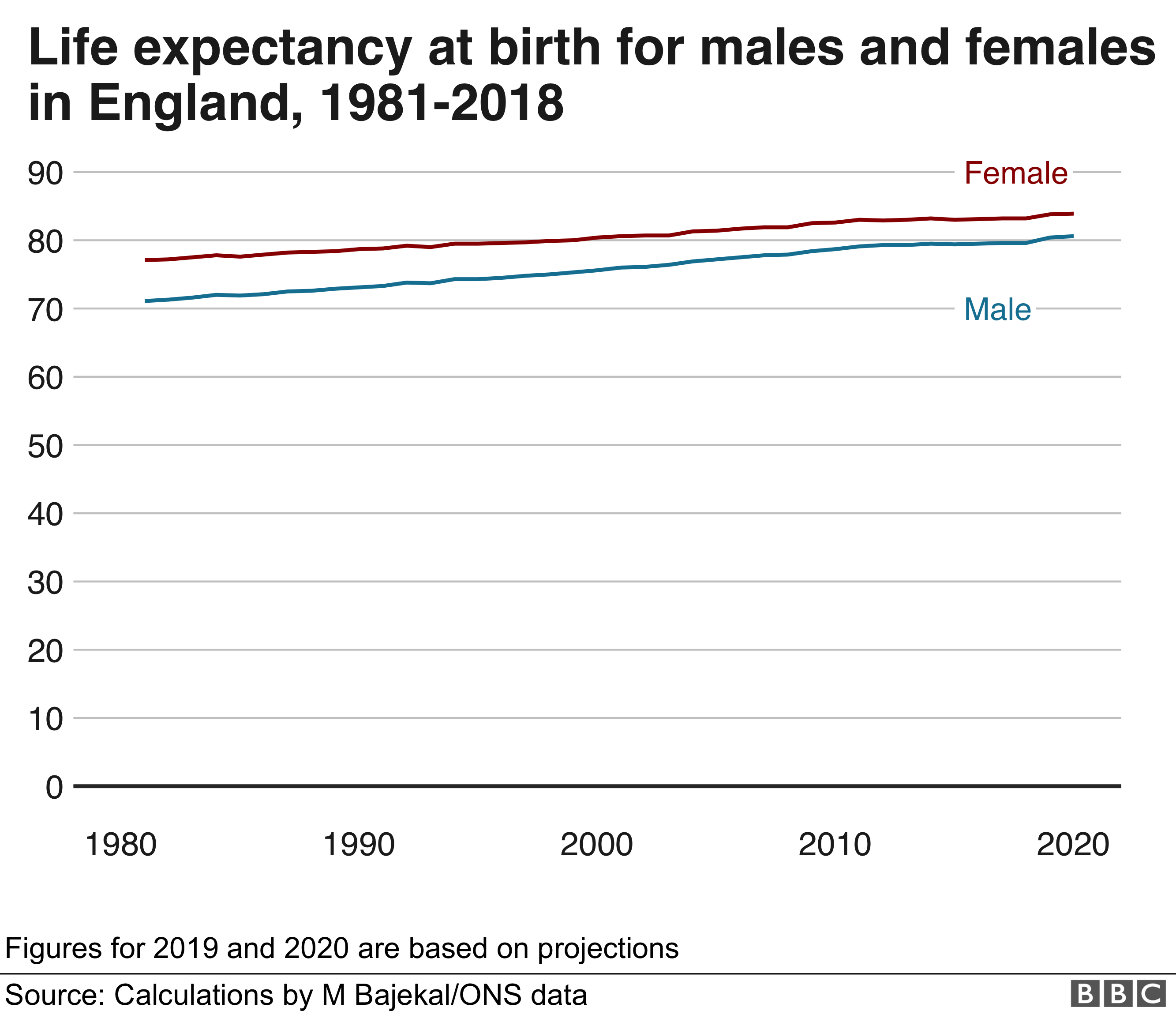 Line chart showing life expectancy for men and women in England