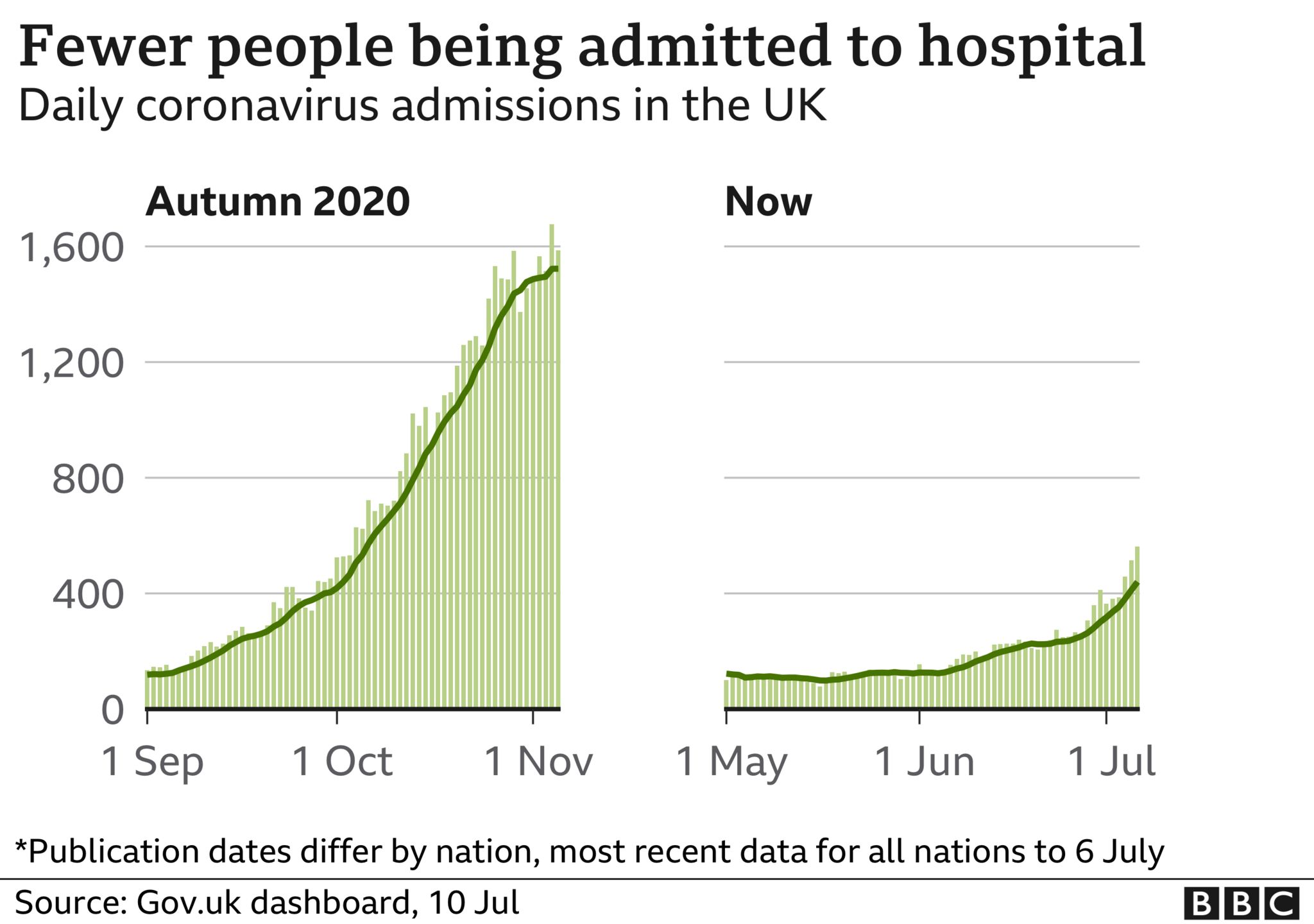 Graph showing fewer people being admitted to hospital than during autumn 2020
