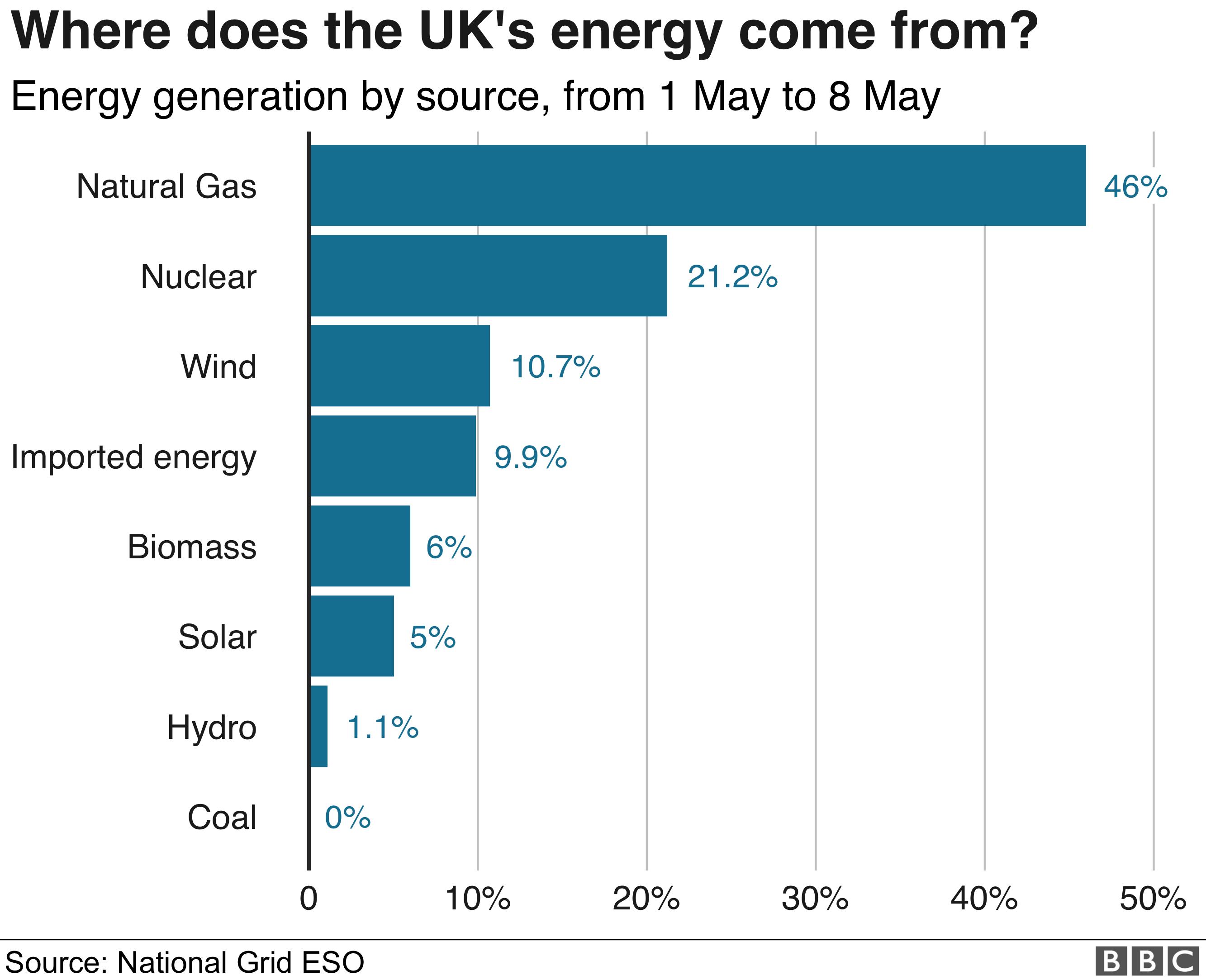 UK energy sources
